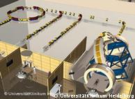 Схема гейдельбергской установки - траектории ионных пучков и три кабины для облучения
