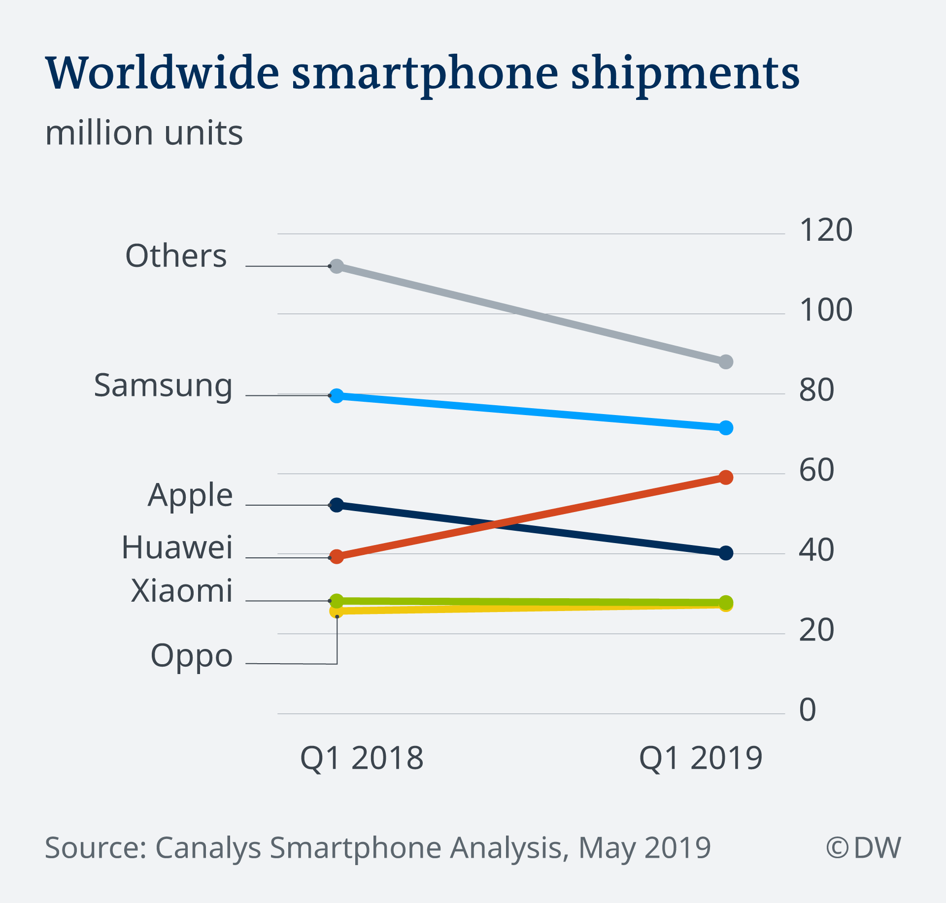 An infographic showing global smartphone shipments