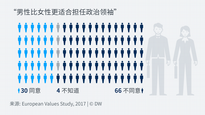 Data visualization Chinesisch European Values