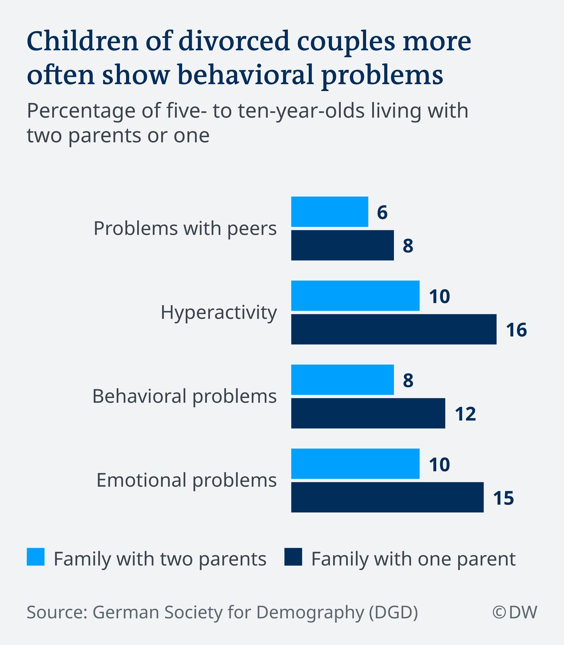 Infographic: Children of divorces couples more often show behavioral problems