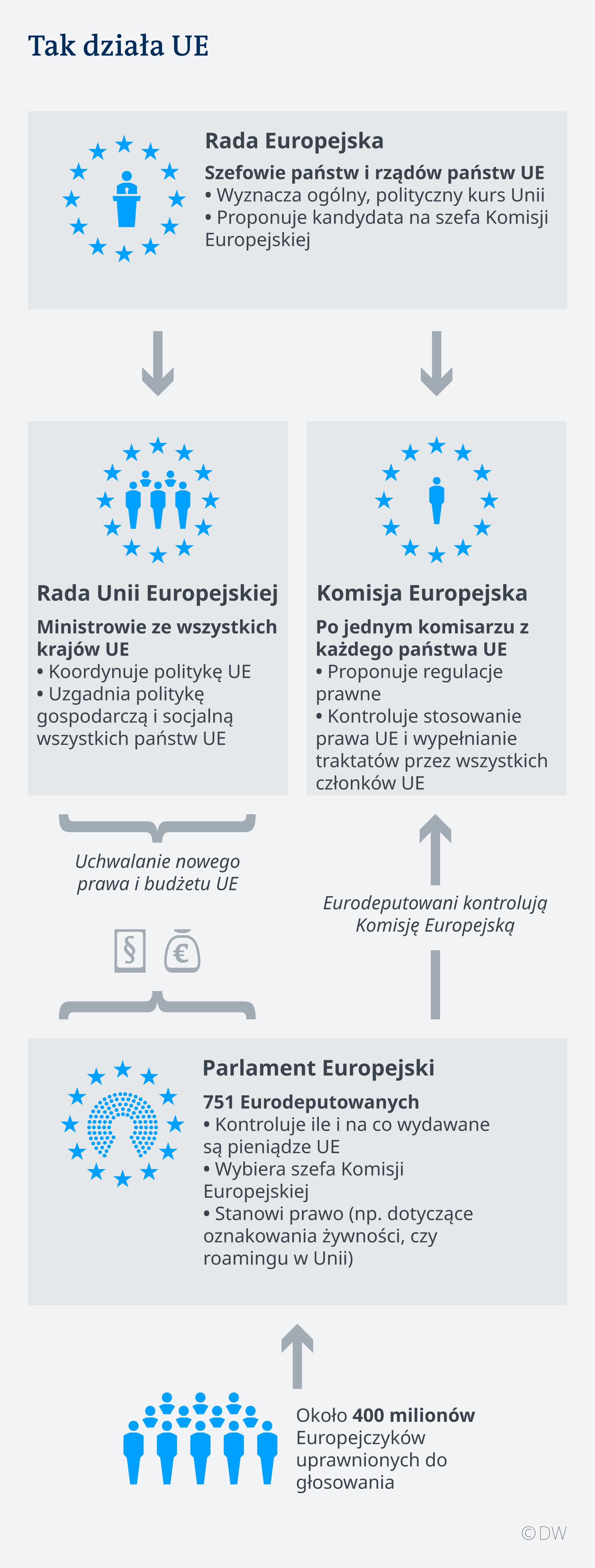 Infografik EU Institutionen UK