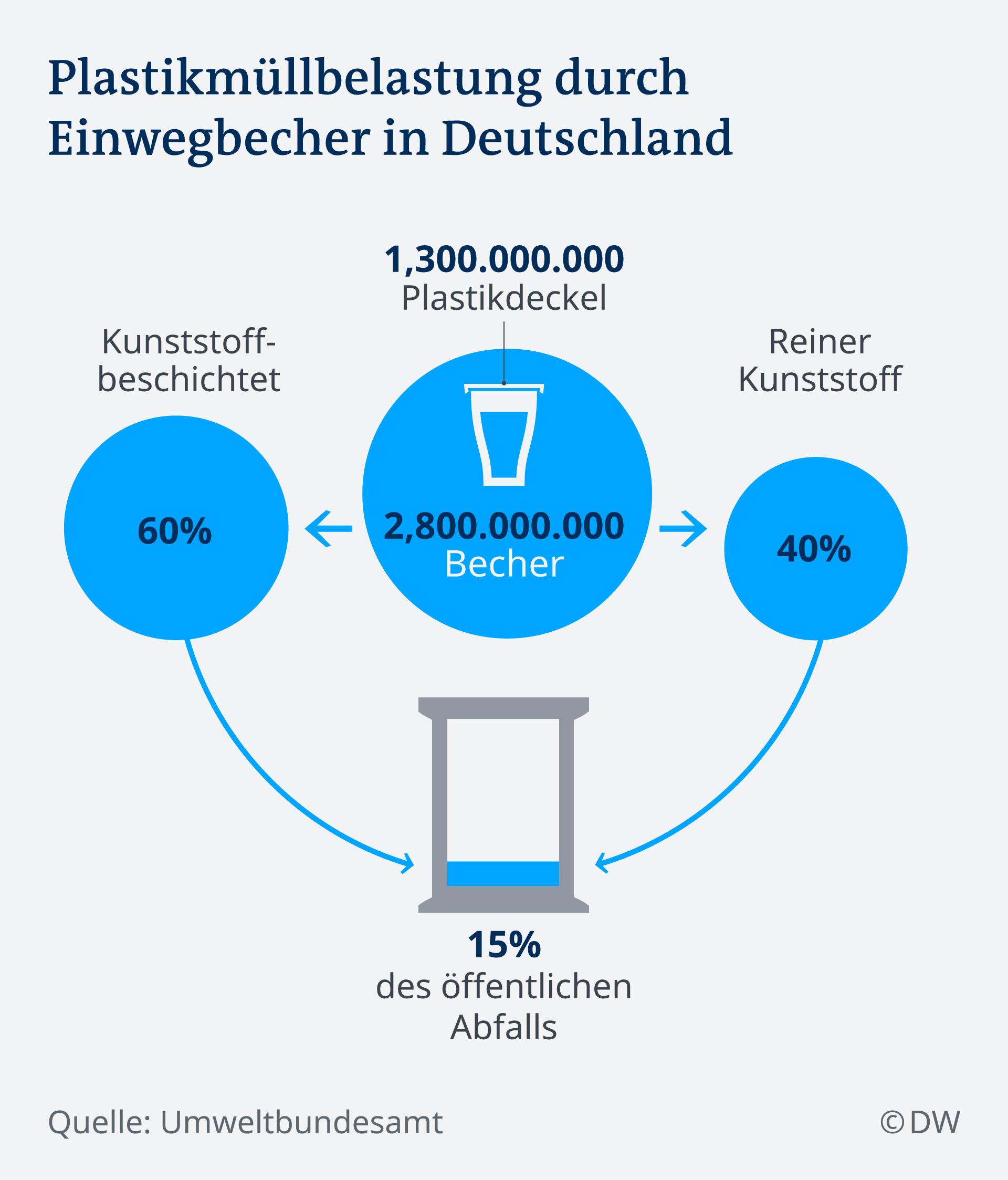 Infografik Plastikmüllbelastung durch Einwegbecher in Deutschland DE