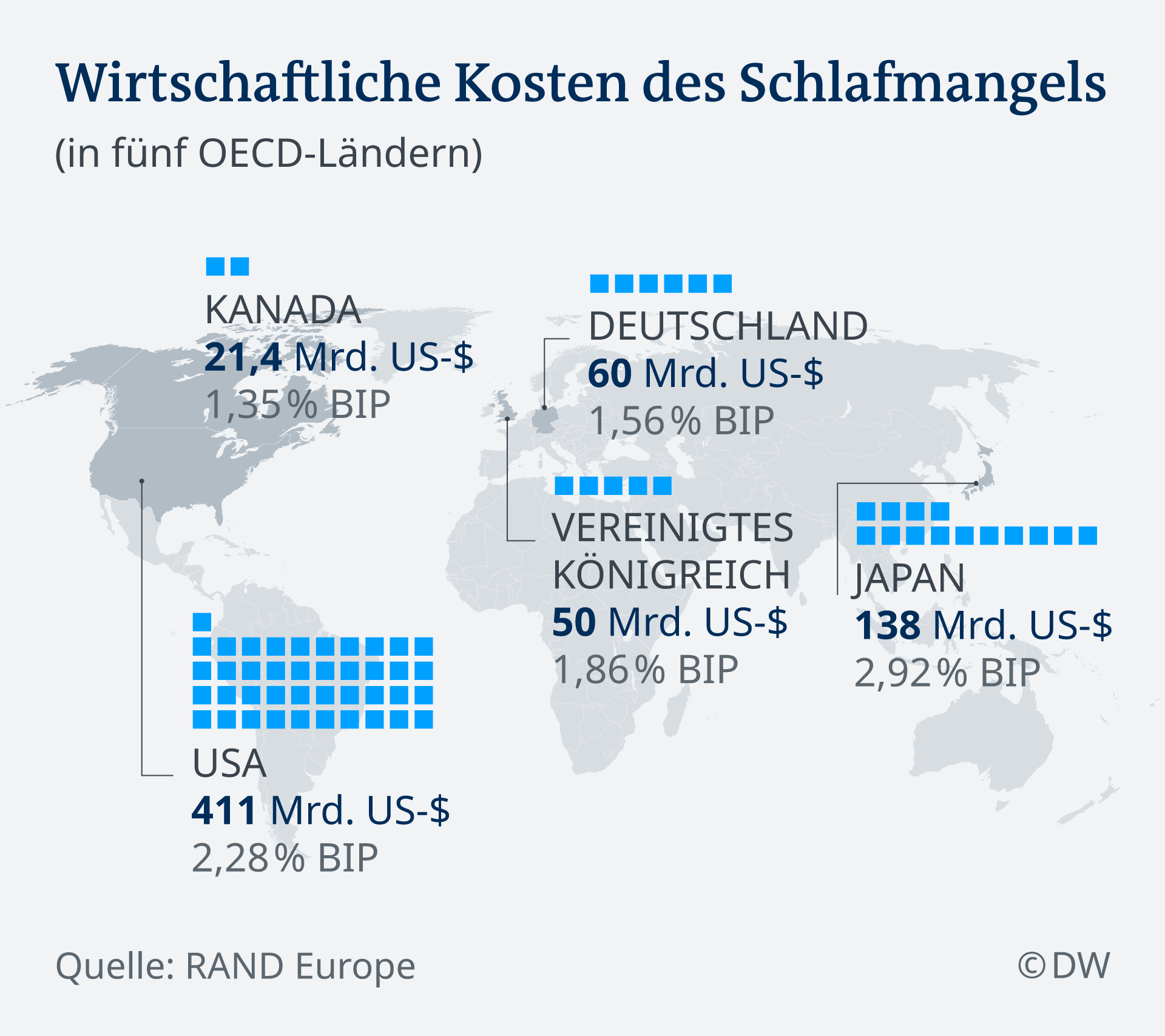 Infografik Wirtschaftliche Kosten des Schlafmangels DE