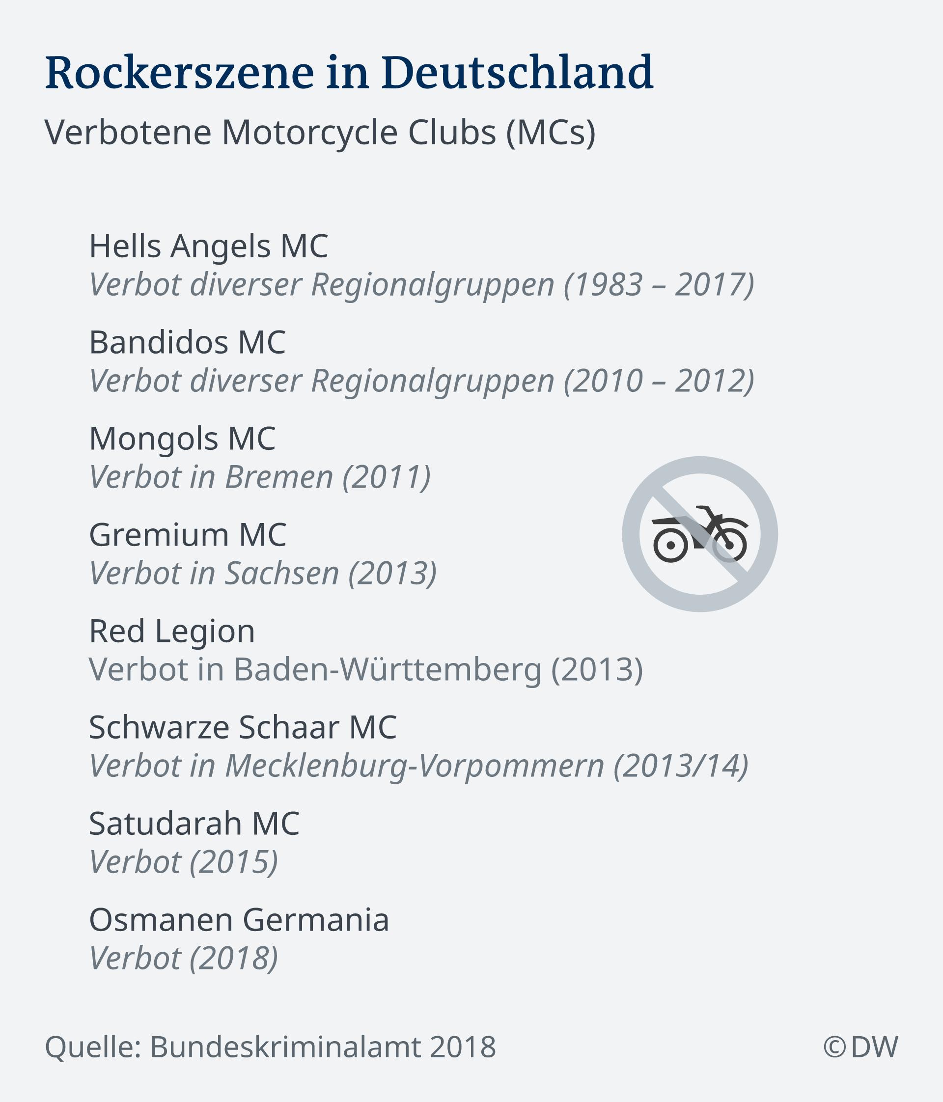 Infografik Rockerszene in Deutschland DE