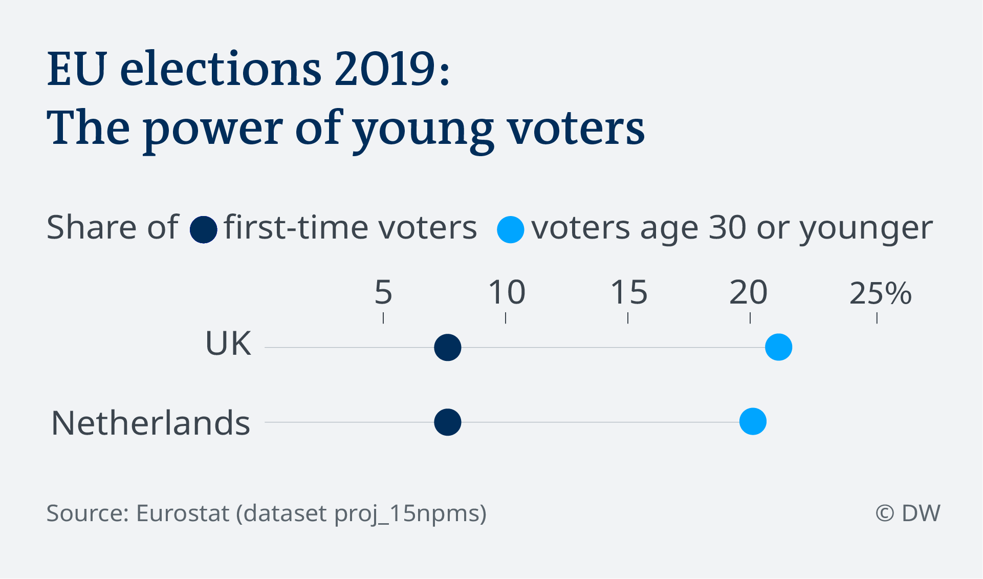 Data visualization Share young voters UK Netherlands