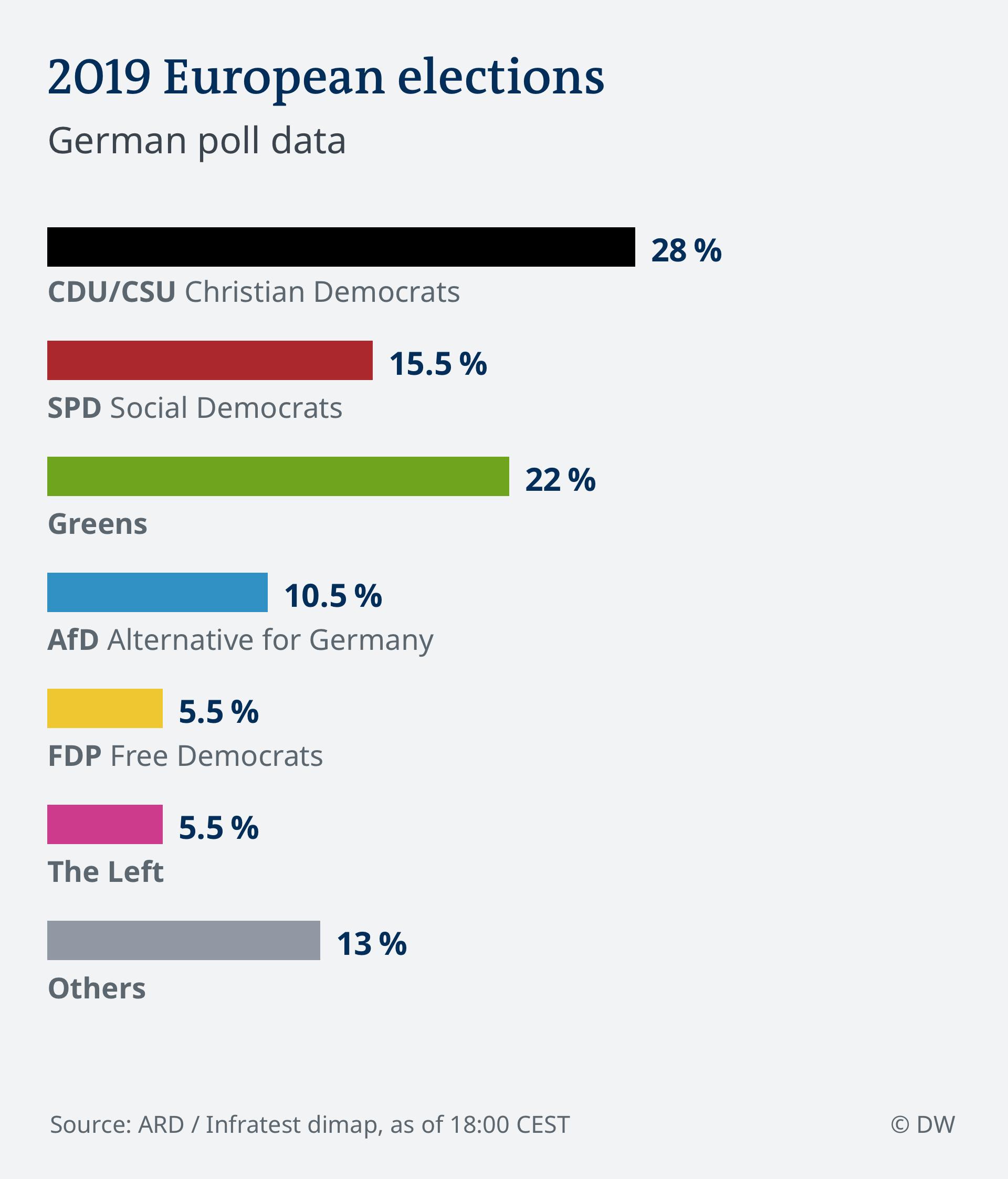 SPERRFRIST 18.00!!! PROGNOSE 18.00 EU Wahl 2019 - Deutschland ENG