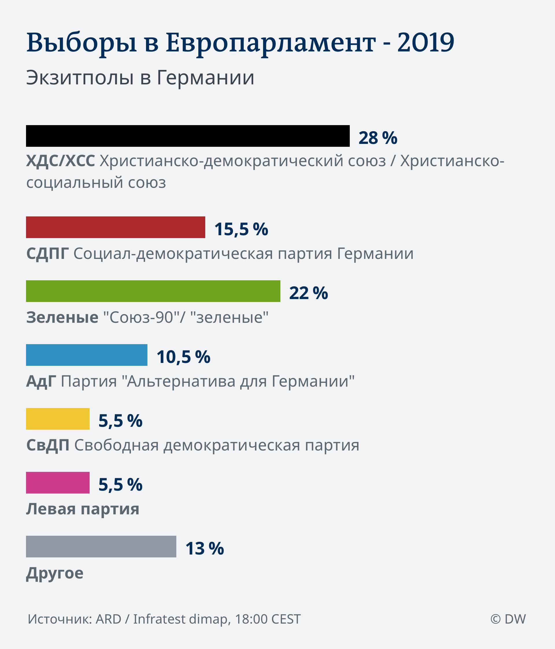 SPERRFRIST 18.00!!! PROGNOSE 18.00 EU Wahl 2019 - Deutschland RUS