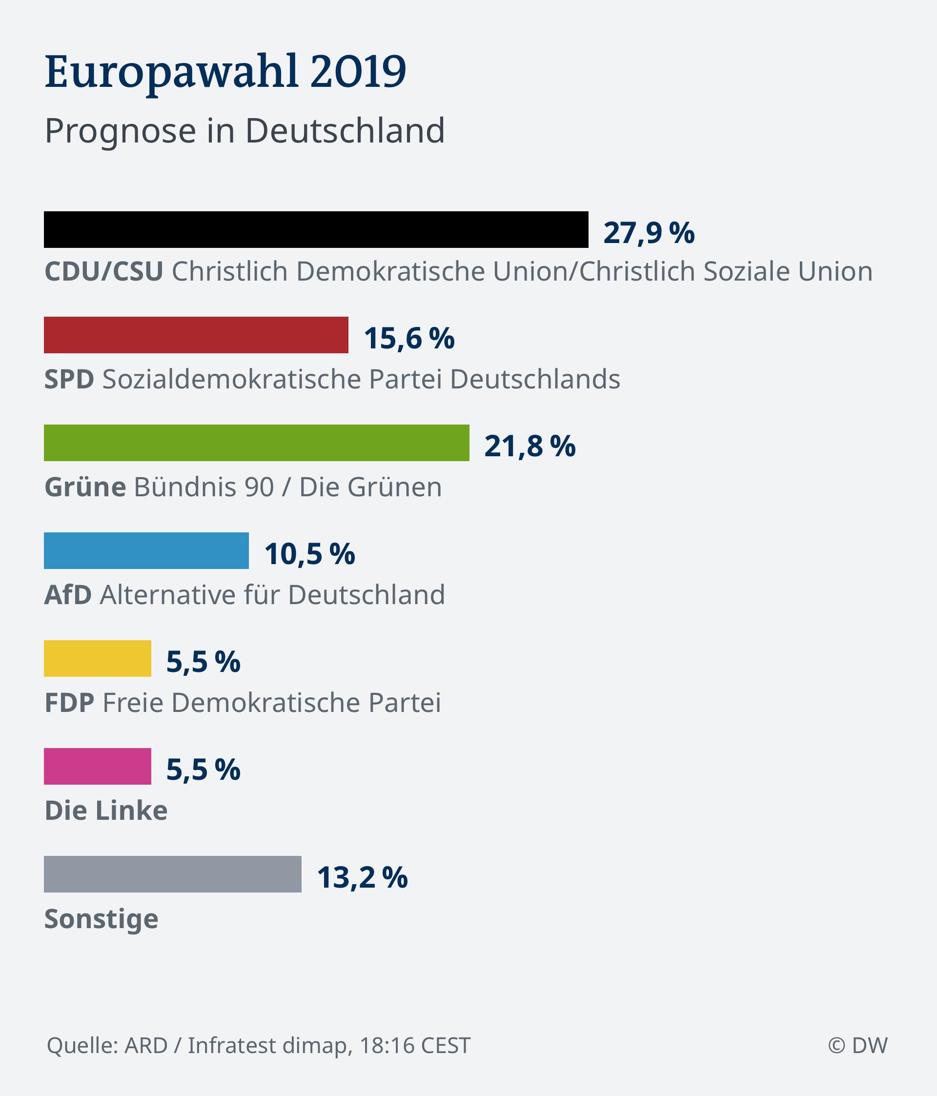 Infografik HOCHRECHNUNG 18.16 EU Wahl 2019 - Deutschland DEU