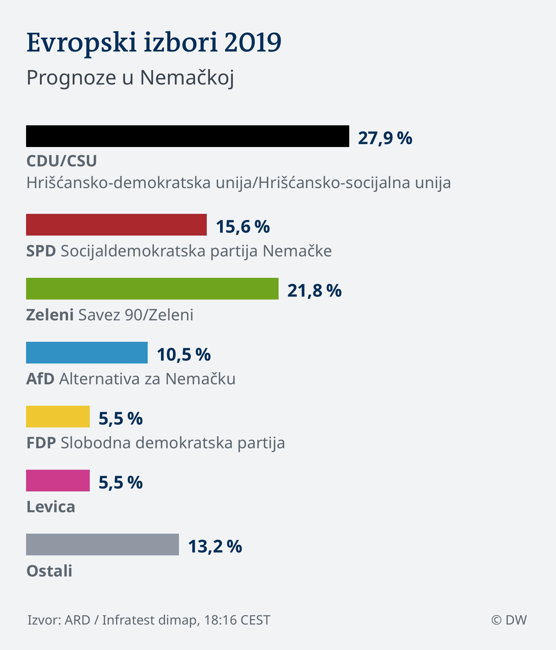 Infografik HOCHRECHNUNG 18.16 EU Wahl 2019 - Deutschland SER