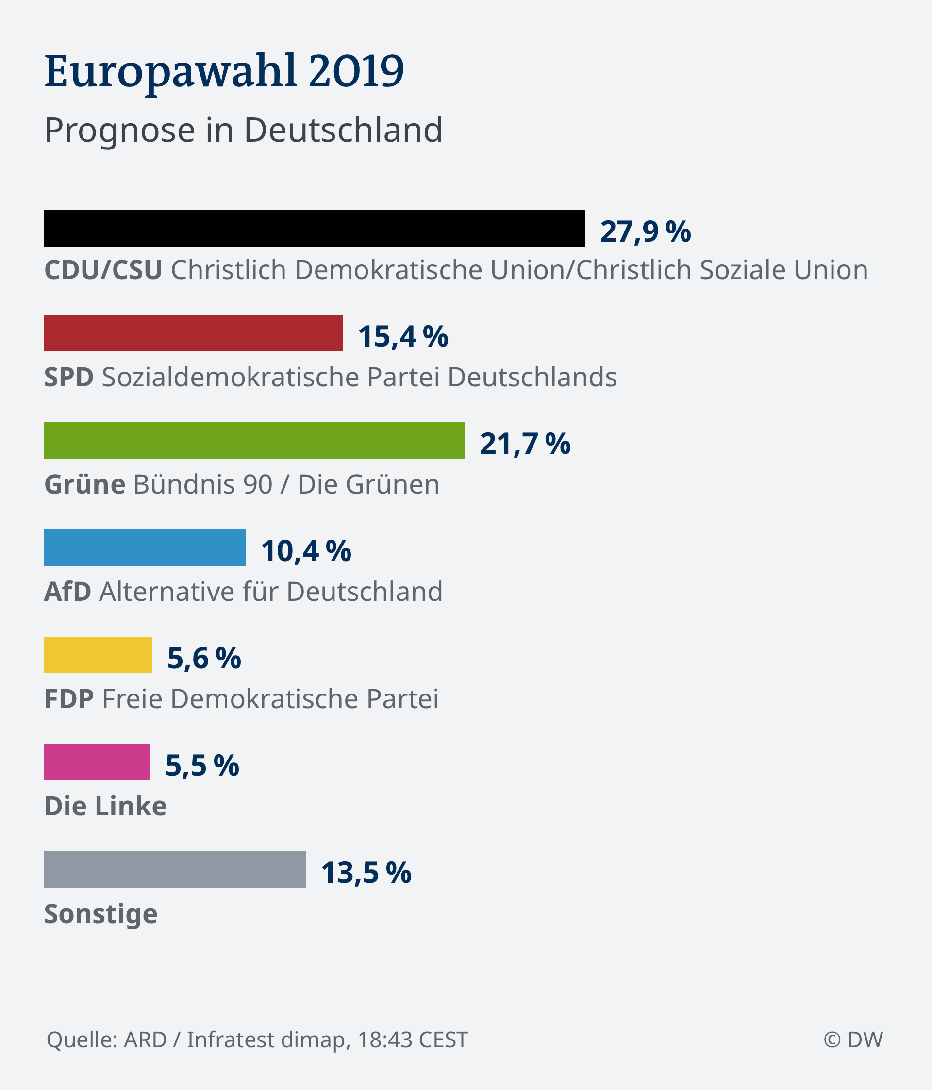 Wahl Deutschland Hochrechnung