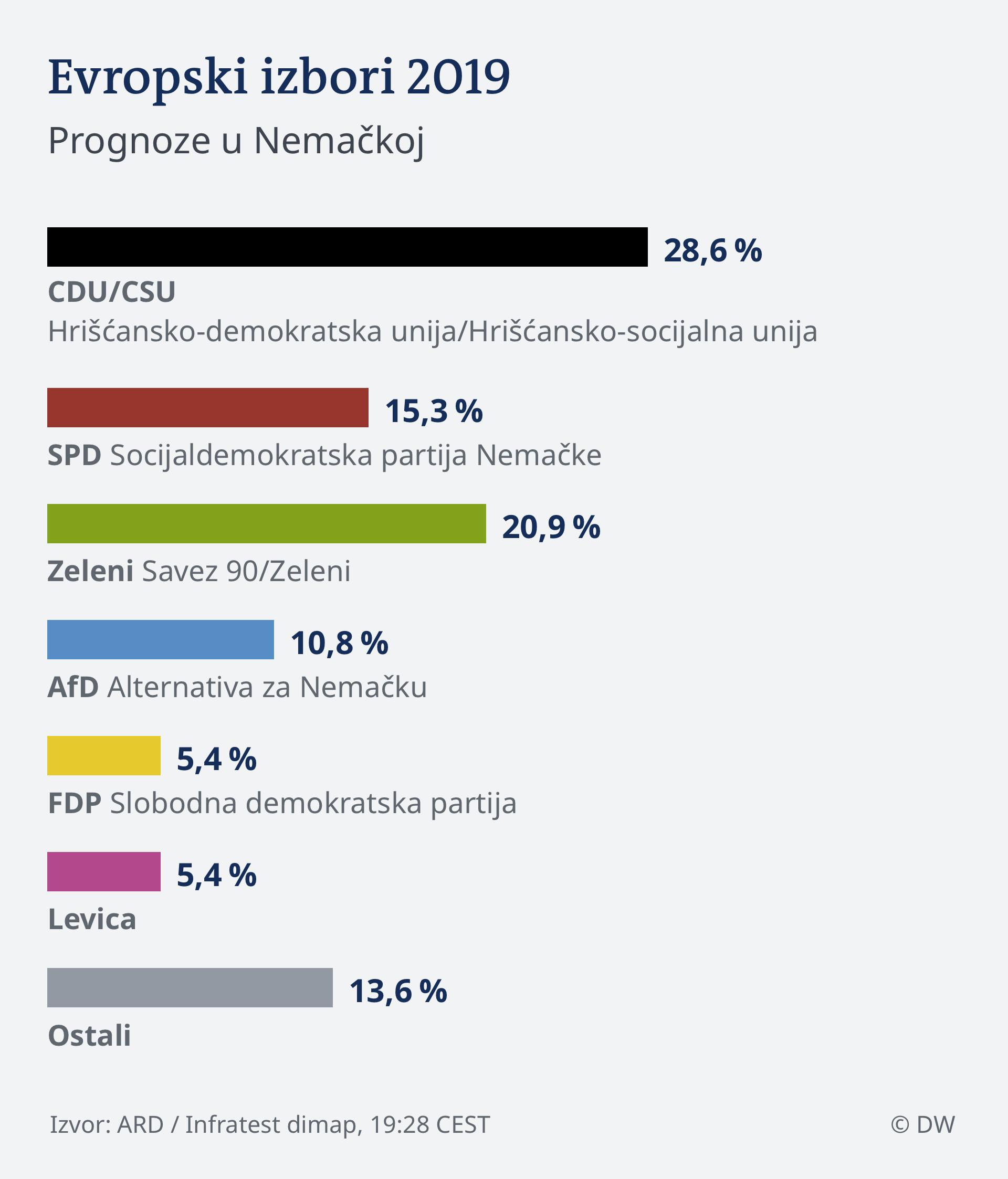 Infografik HOCHRECHNUNG 19.28 EU Wahl 2019 - Deutschland SER