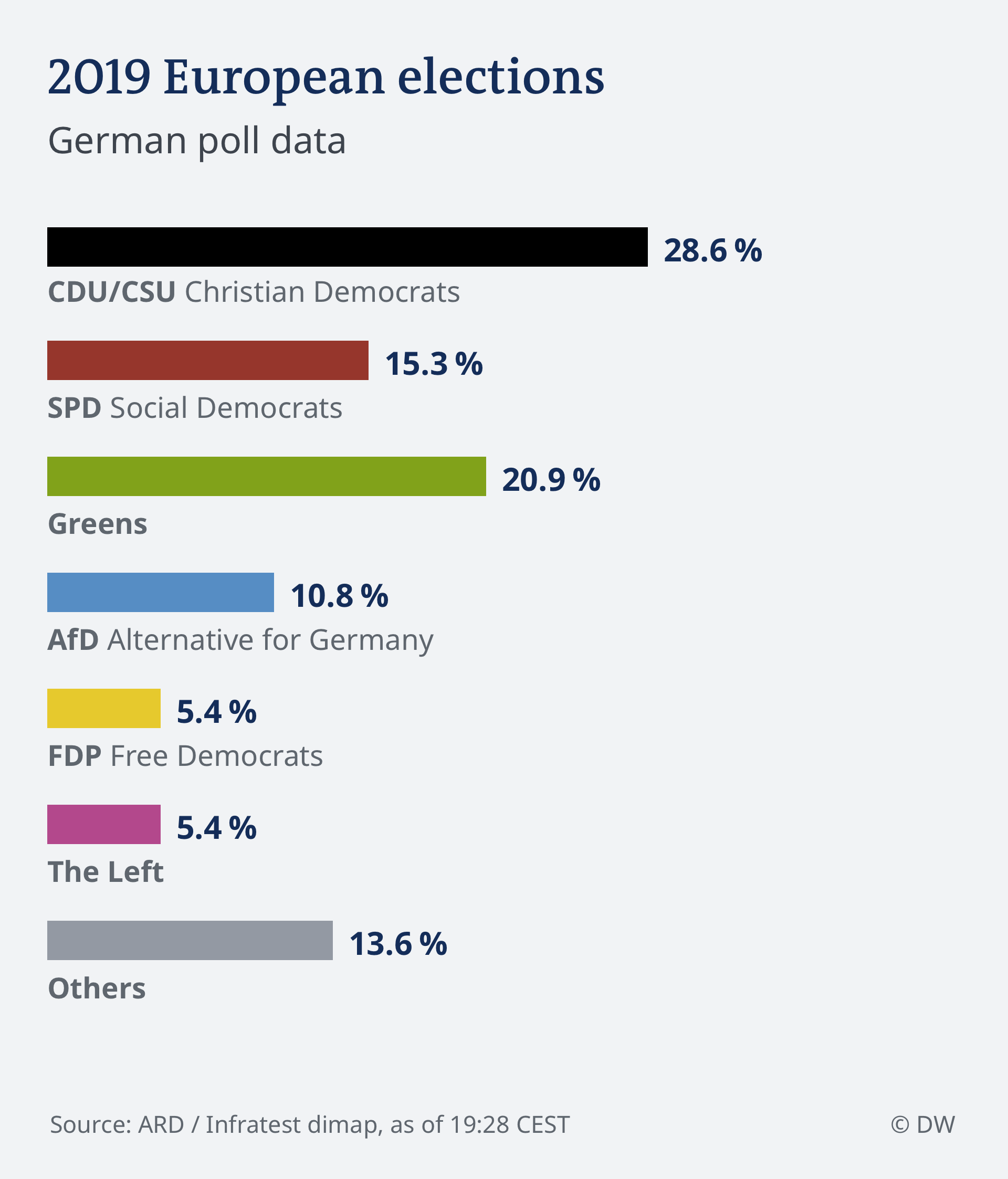 Infografik HOCHRECHNUNG 19.28 EU Select 2019 - Deutschland ENG [19659009] 18:10 </strong> In Spain, pollsters said that the Socialist party was in the lead. It looked set to win 18 seats, up from 14 in 2014, while the far-right Vox was seen getting its first EU lawmakers, with four to five seats. </p> <p> <strong> 18:01 </strong> French exit polls put the far-right RN party at 23%, a slight drop from 2014, but still enough to put them in the lead. President Emmanuel Macron's And March got 22%, and the Green party garnished 12.5%, increasing 3.5 point in 2014. </p><div><script async src=