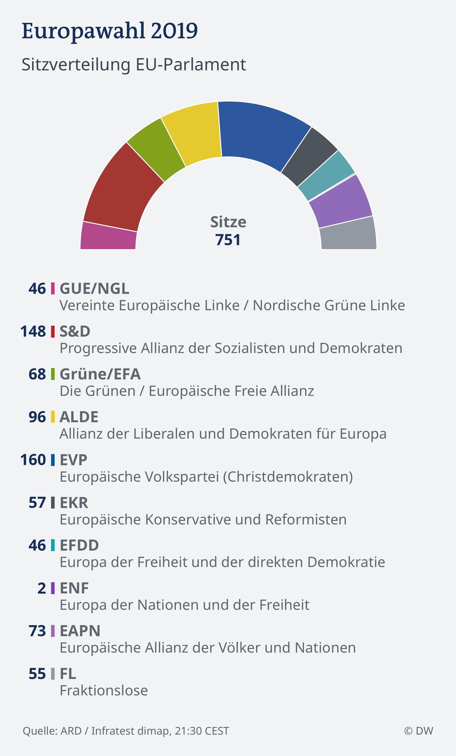 Infografik HOCHRECHNUNG 21.30 EU Wahl 2019 - Parlament DEU