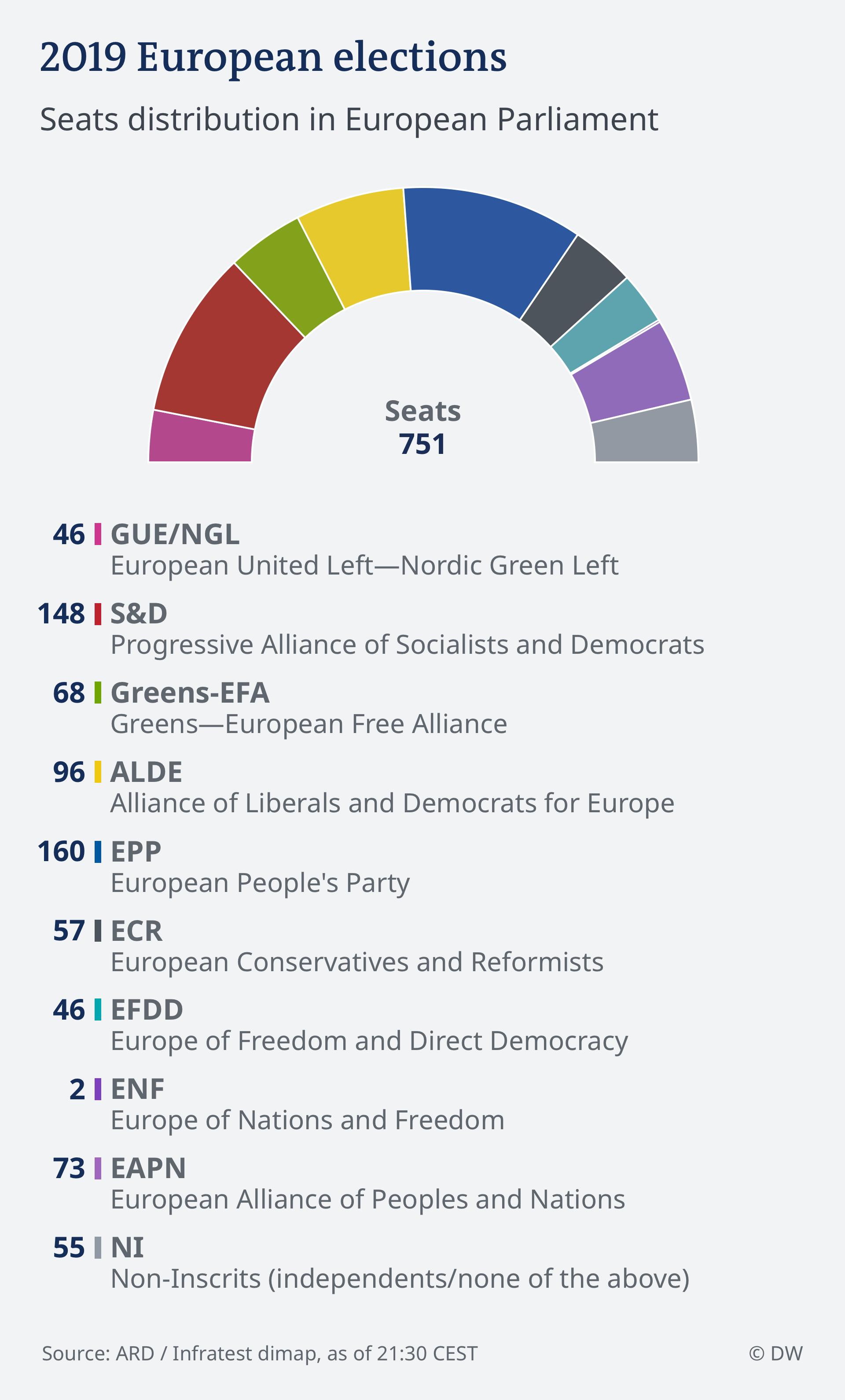 Infografik HOCHRECHNUNG 21.30 EU Wahl 2019 - Parlament ENG