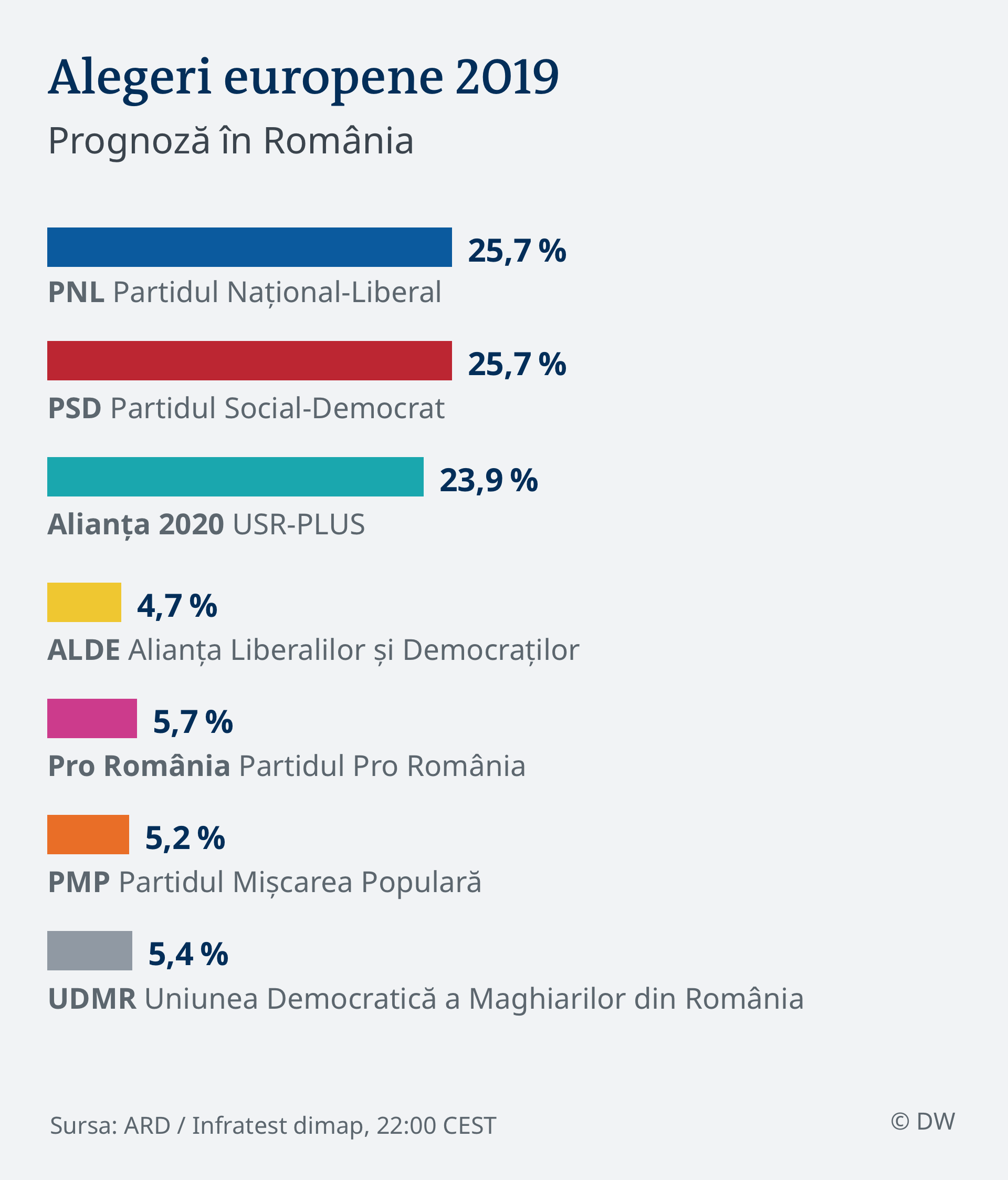 Exit-poll CURS