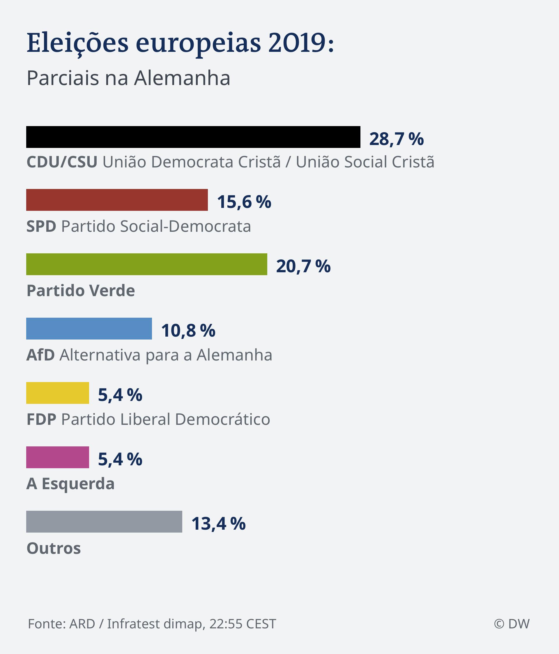 Infografik HOCHRECHNUNG 22.55 EU Wahl 2019 - Deutschland BRA