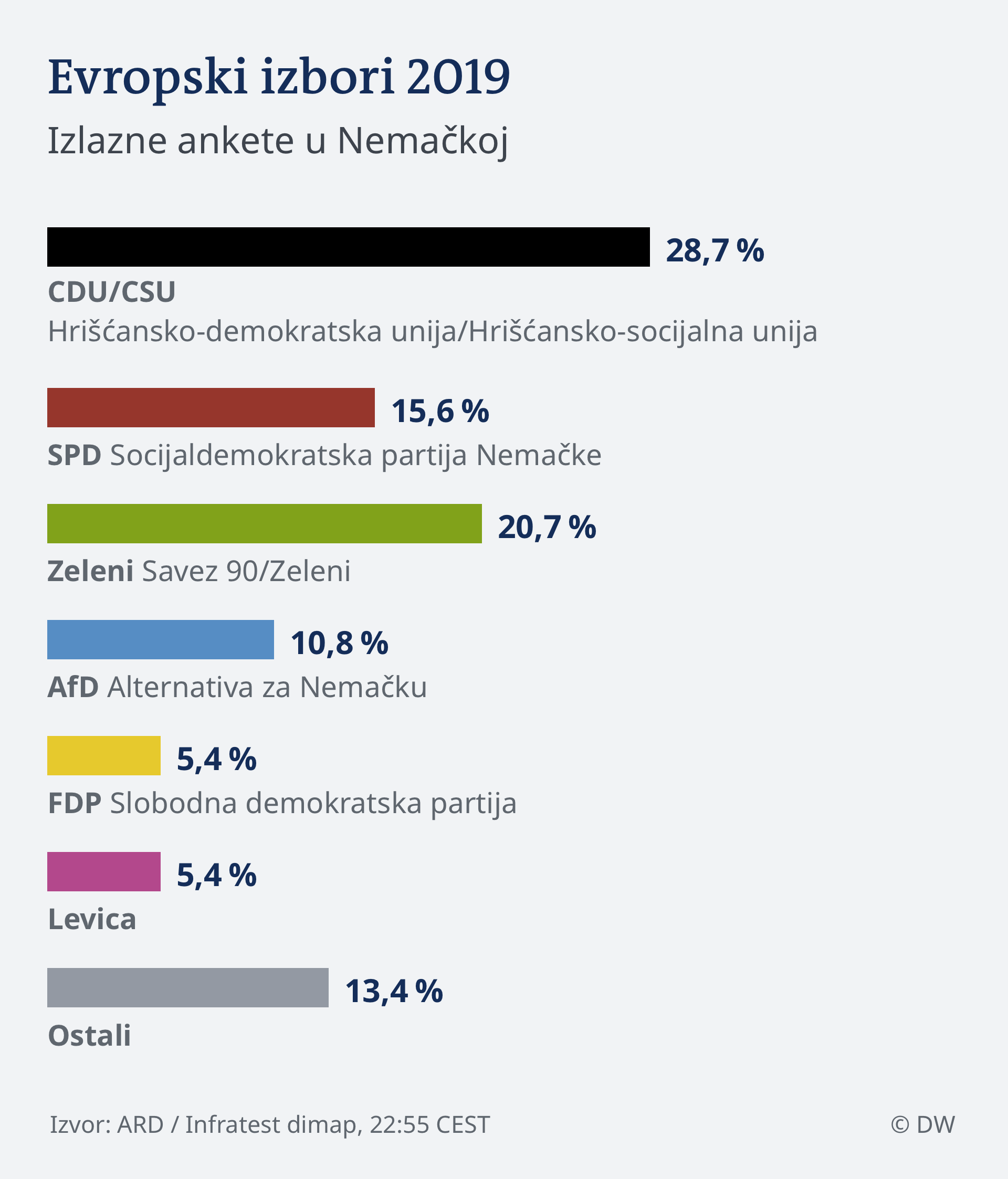 Infografik HOCHRECHNUNG 22.55 EU Wahl 2019 - Deutschland SER