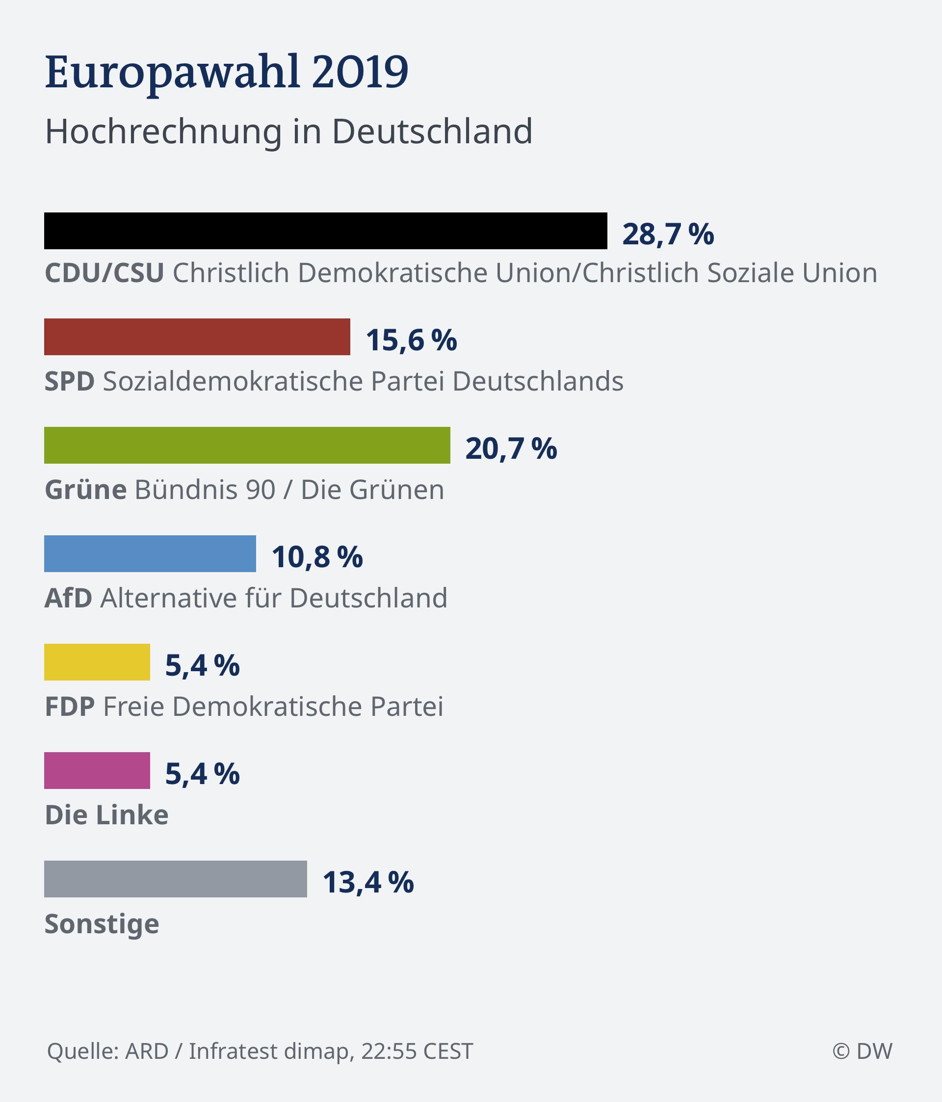 Infografik HOCHRECHNUNG 22.55 EU Wahl 2019 - Deutschland DEU