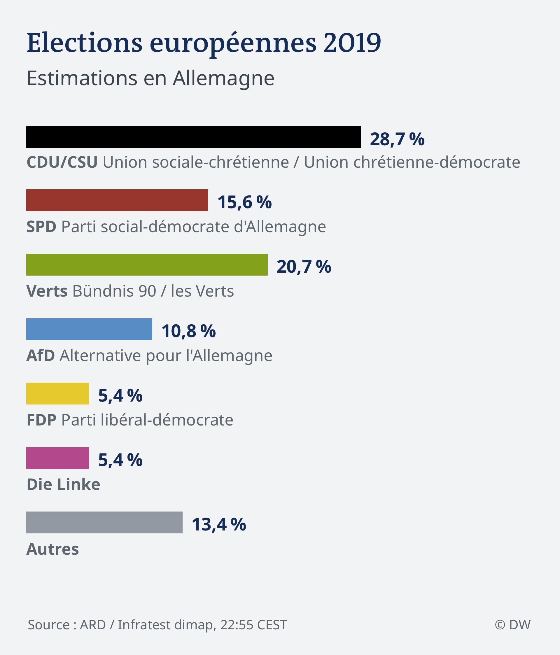 Infografik HOCHRECHNUNG 22.55 EU Wahl 2019 - Deutschland FRA