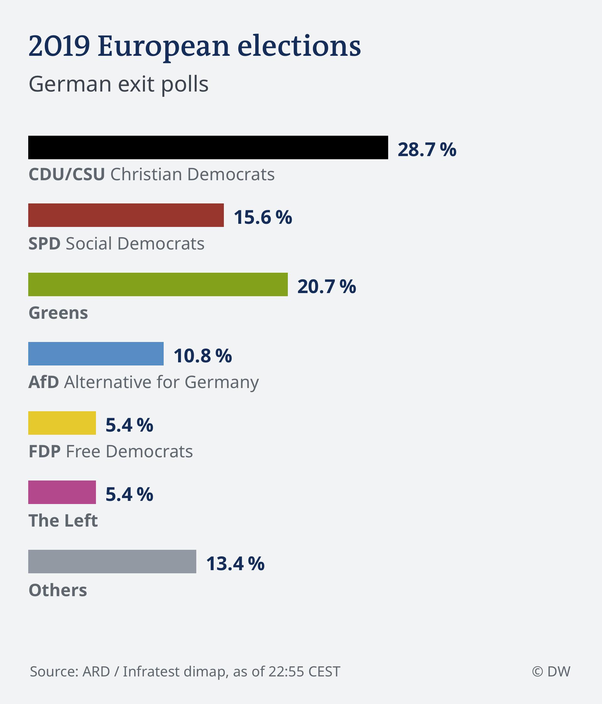 Infographics HOCHRECHNUNG 22.55 EU Wahl 2019 - Deutschland ENG