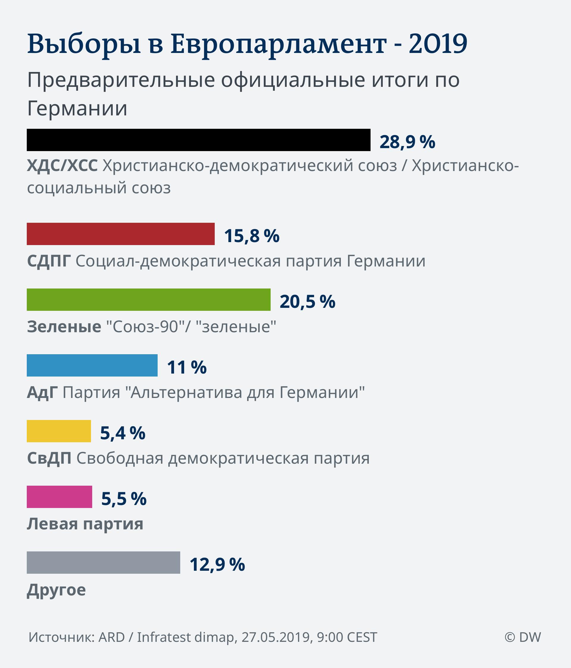 Infografik Vorl. amtl. Endergebnis 9:00 EU Wahl 2019 - Deutschland RUS