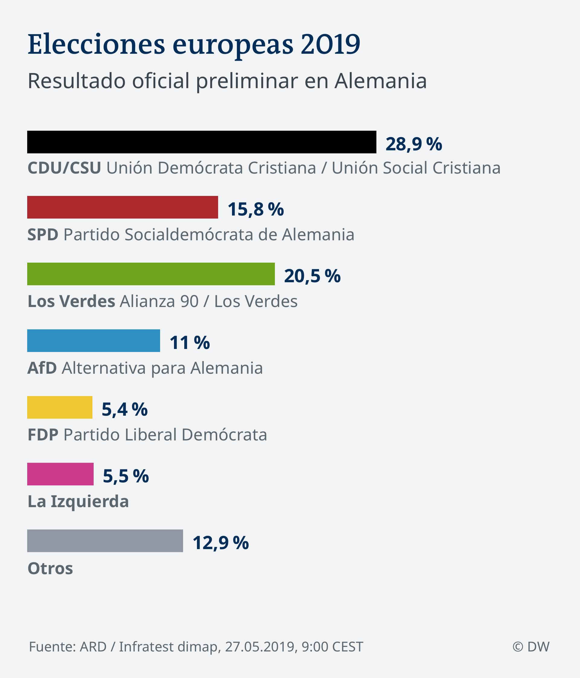 Infografik Vorl. amtl. Endergebnis 9:00 EU Wahl 2019 - Deutschland SPA