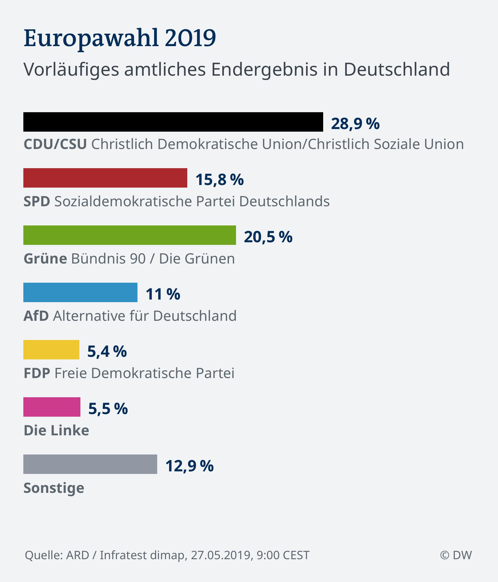 Infografik Vorl. amtl. Endergebnis 9:00 EU Wahl 2019 - Deutschland DEU