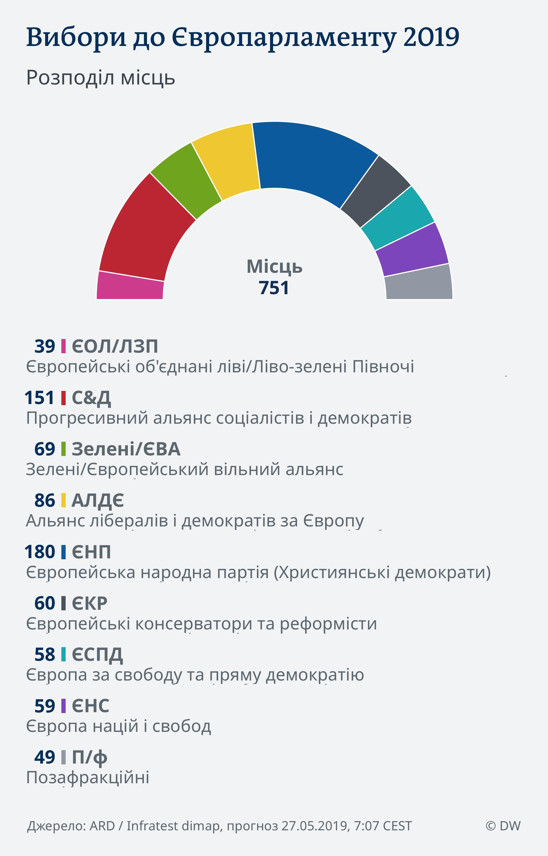 Прогноз розподілу місць у Європарламенті станом на 8 годину за Києвом