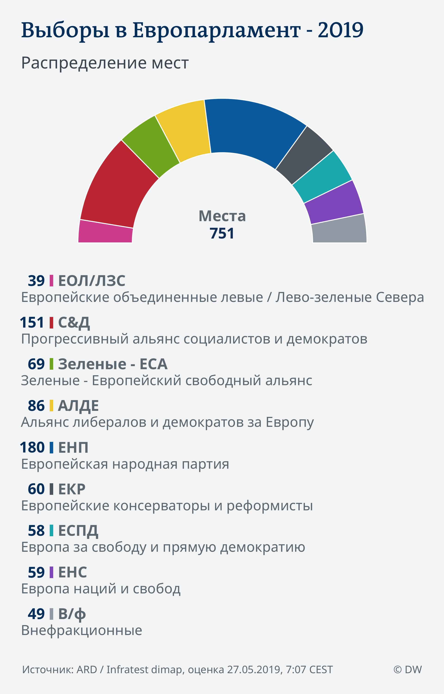 Результаты выборов в Европарламент