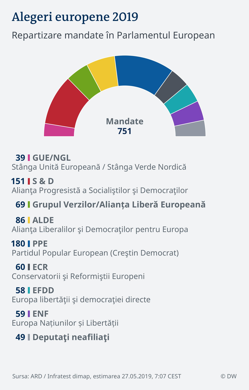 Infografik 27.05.2019, 7:07 EU Wahl 2019 - Parlament RUM