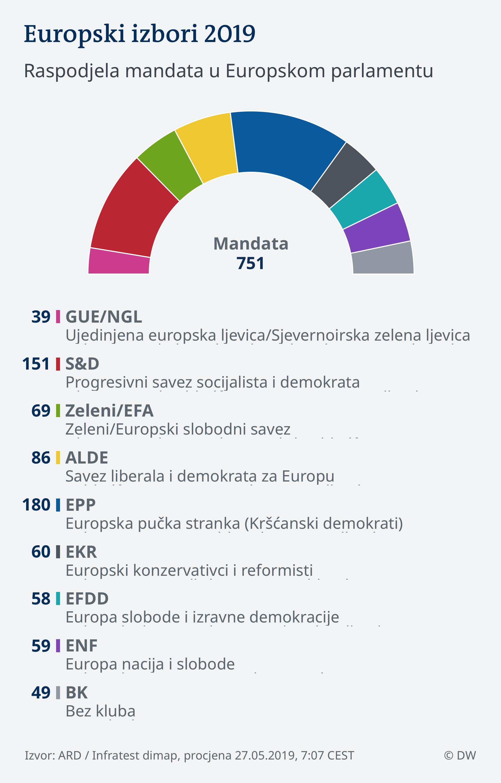 Infografik 27.05.2019, 7:07 EU Wahl 2019 - Parlament KRO