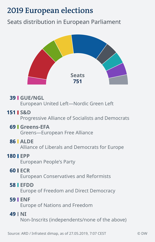 Infografik 27.05.2019, 7:07 EU Wahl 2019 - Parlament ENG