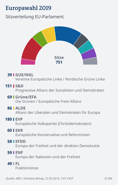 Infografik 27.05.2019, 7:07 EU Wahl 2019 - Parlament DEU