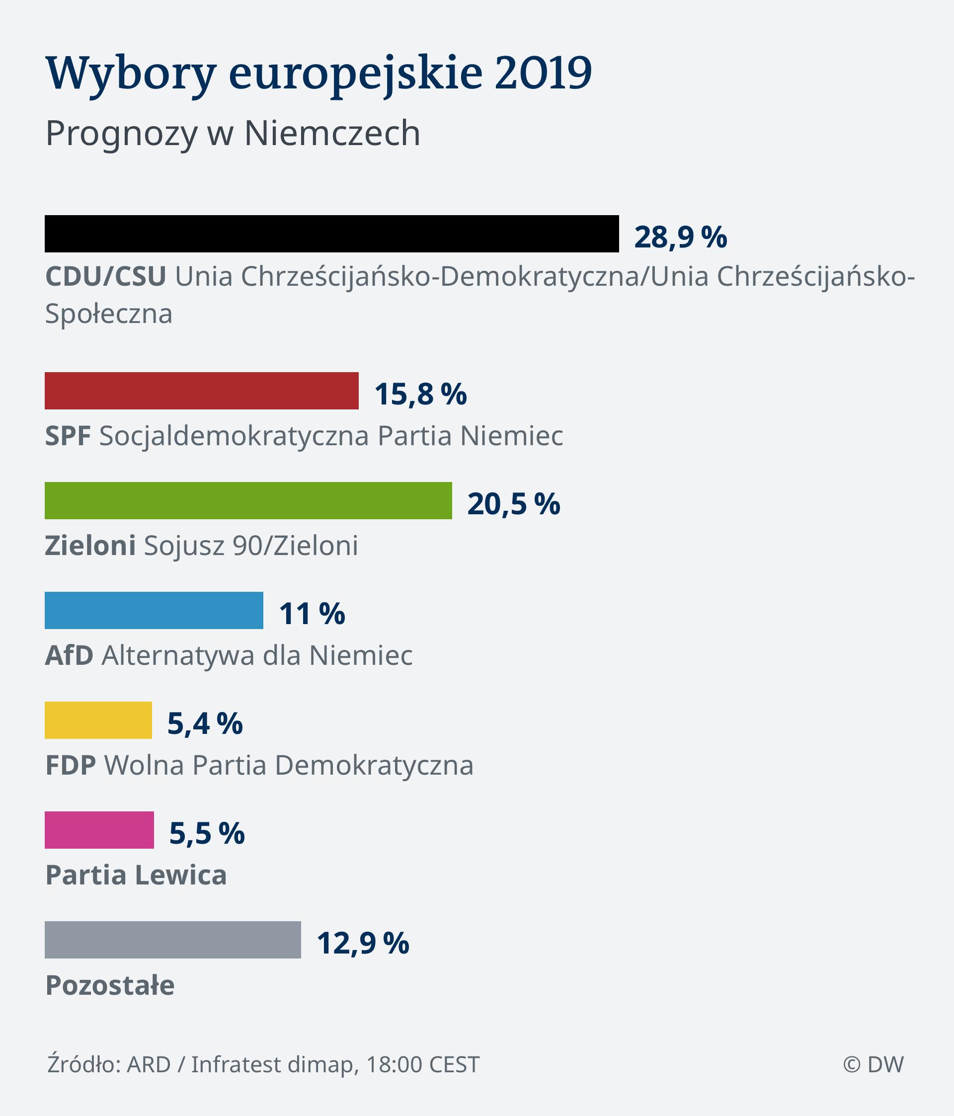 Infografik Vorl. amtl. Endergebnis 9:00 EU Wahl 2019 - Deutschland POL