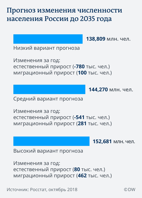 Инфографика: прогноз изменения численности населения России