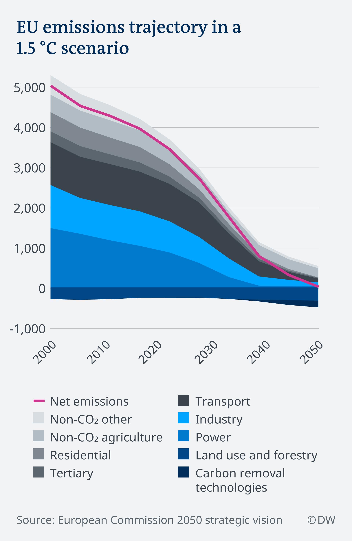 Infografik Szenario für eine Erderwärmung um 1,5 Grad bei CO2-Emissionen EN