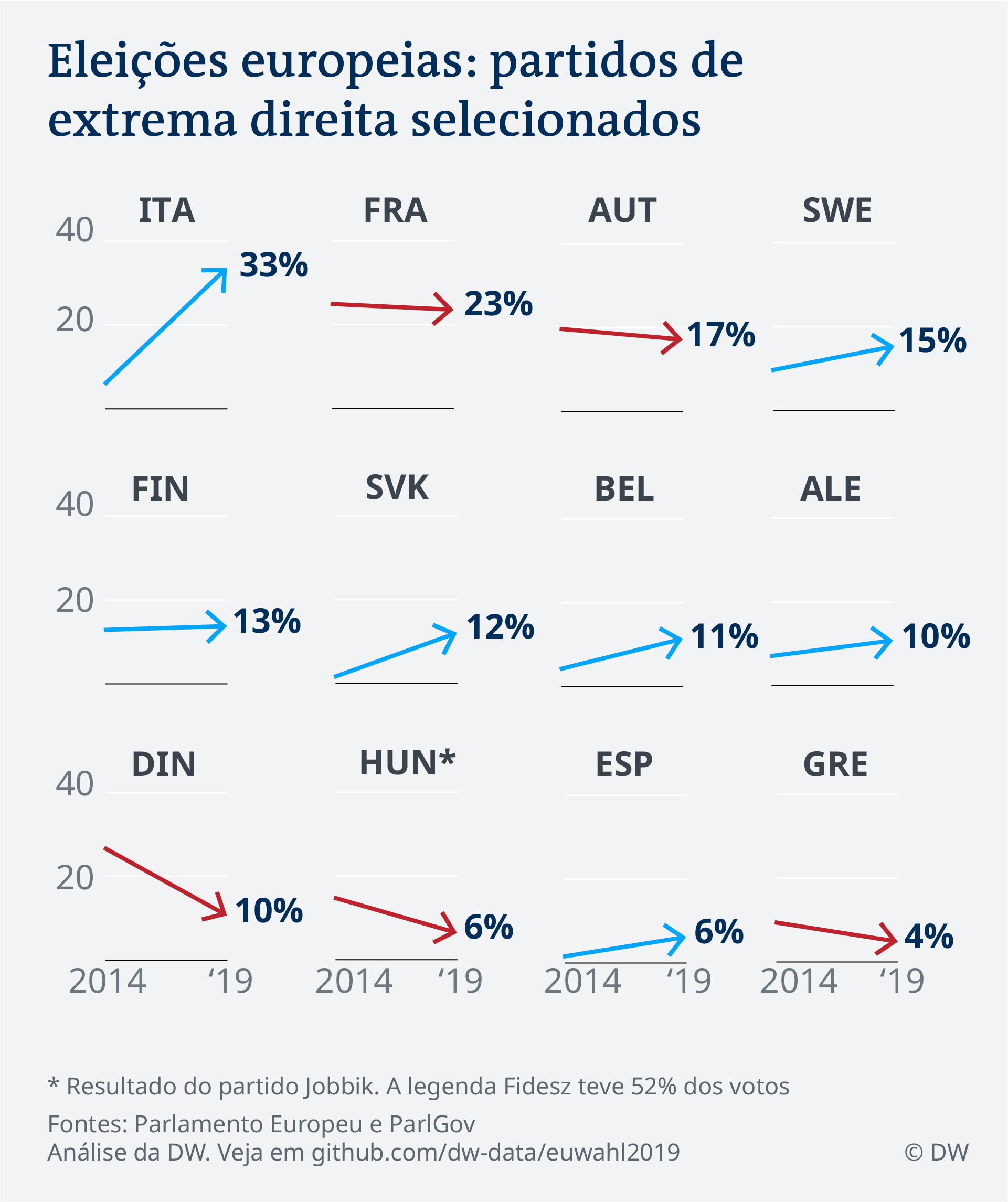 Data Visualization PT Eleições europeias: partidos de extrema direita selecionados