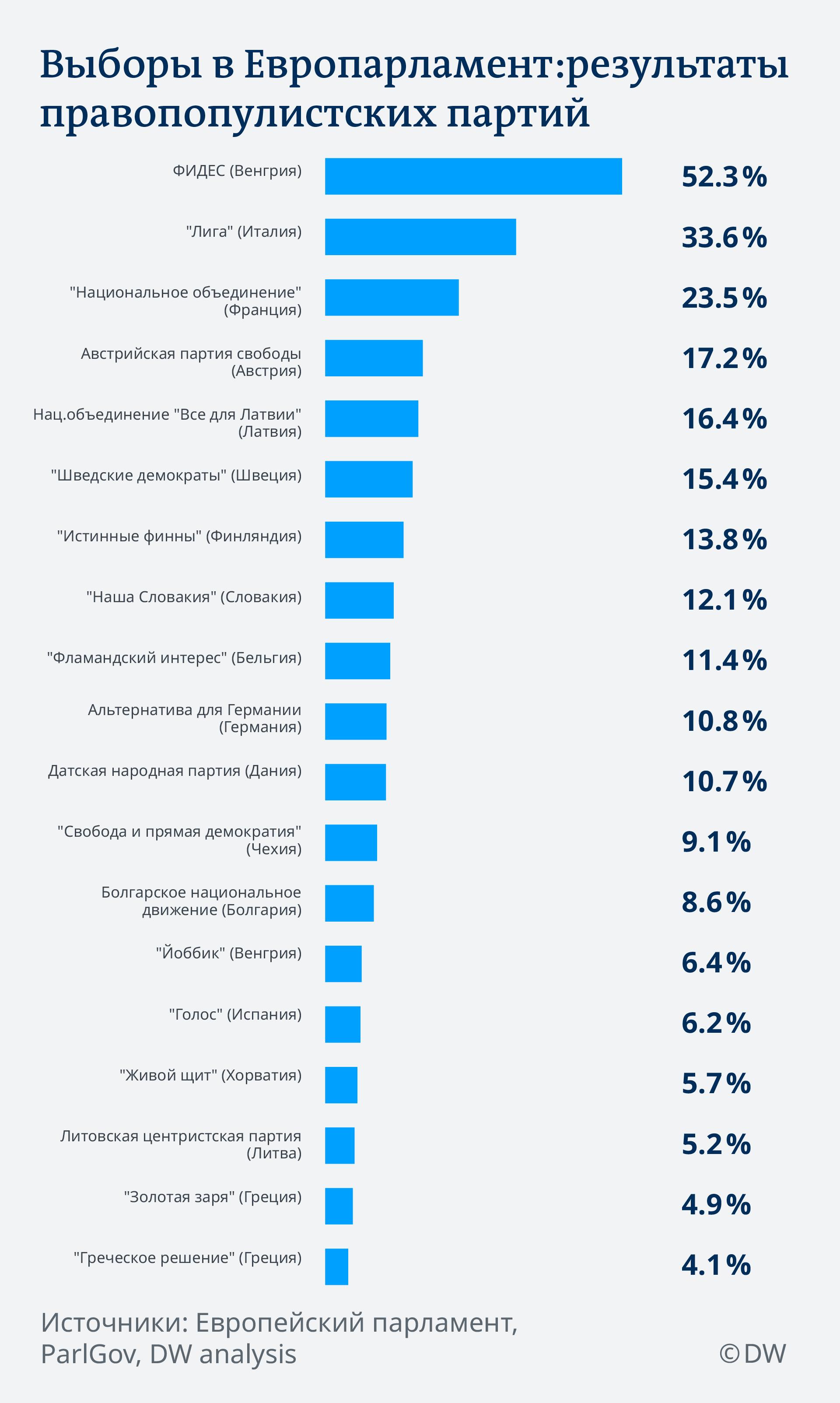 Data Visualization RU Выборы в Европарламент: результаты правопопулистских партий