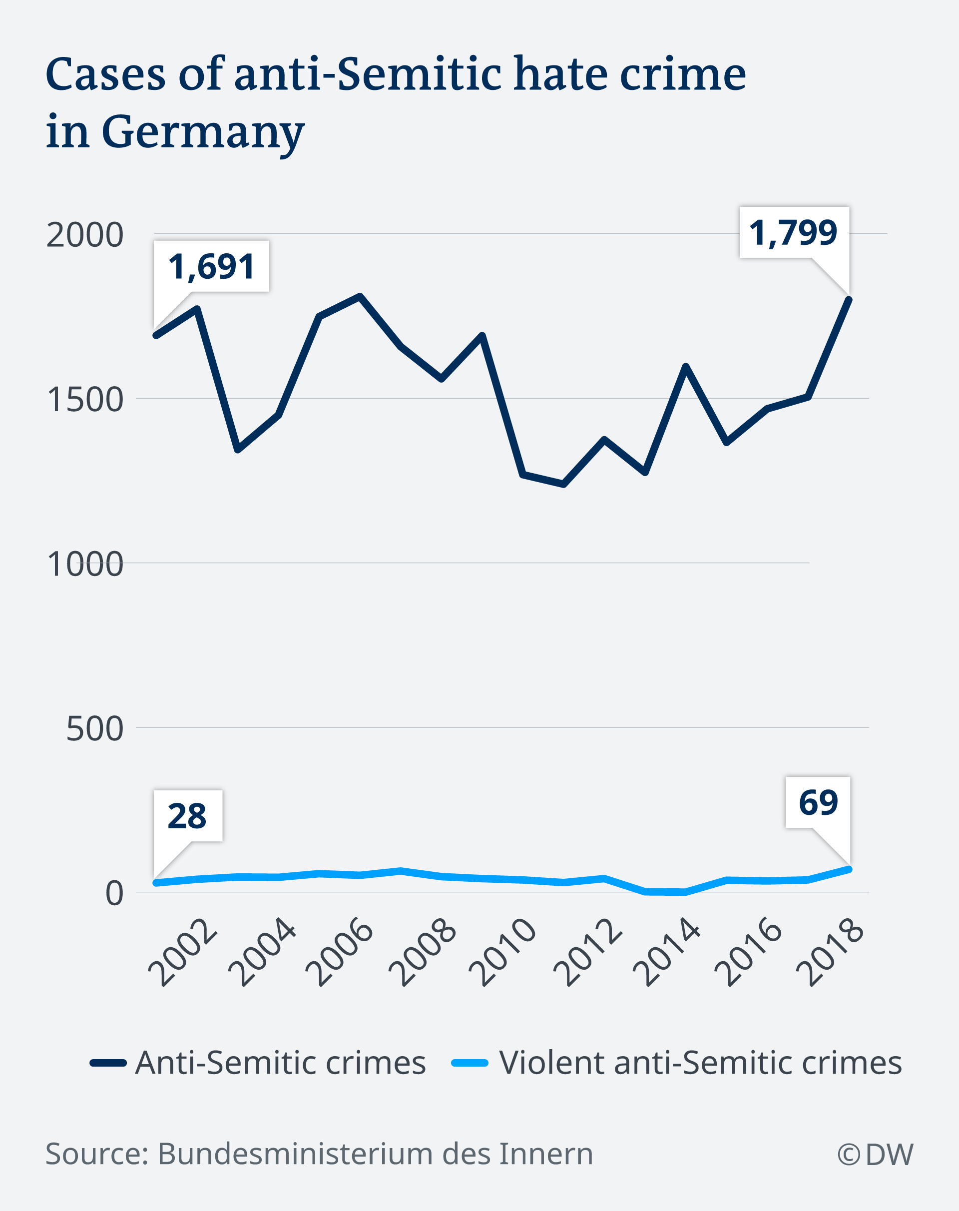 DW graphic showing total cases of anti-Semitic crimes in Germany from 2001-2018.
