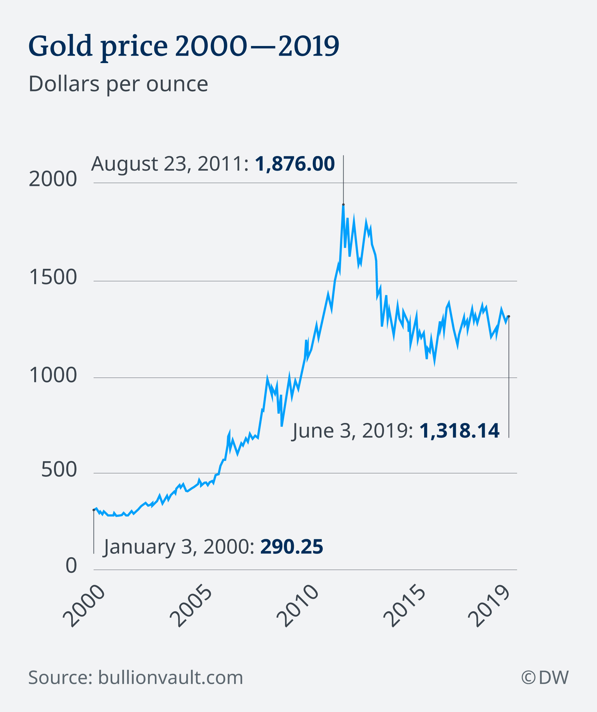 An infographic showing the change in gold prices between 2000 and 2019