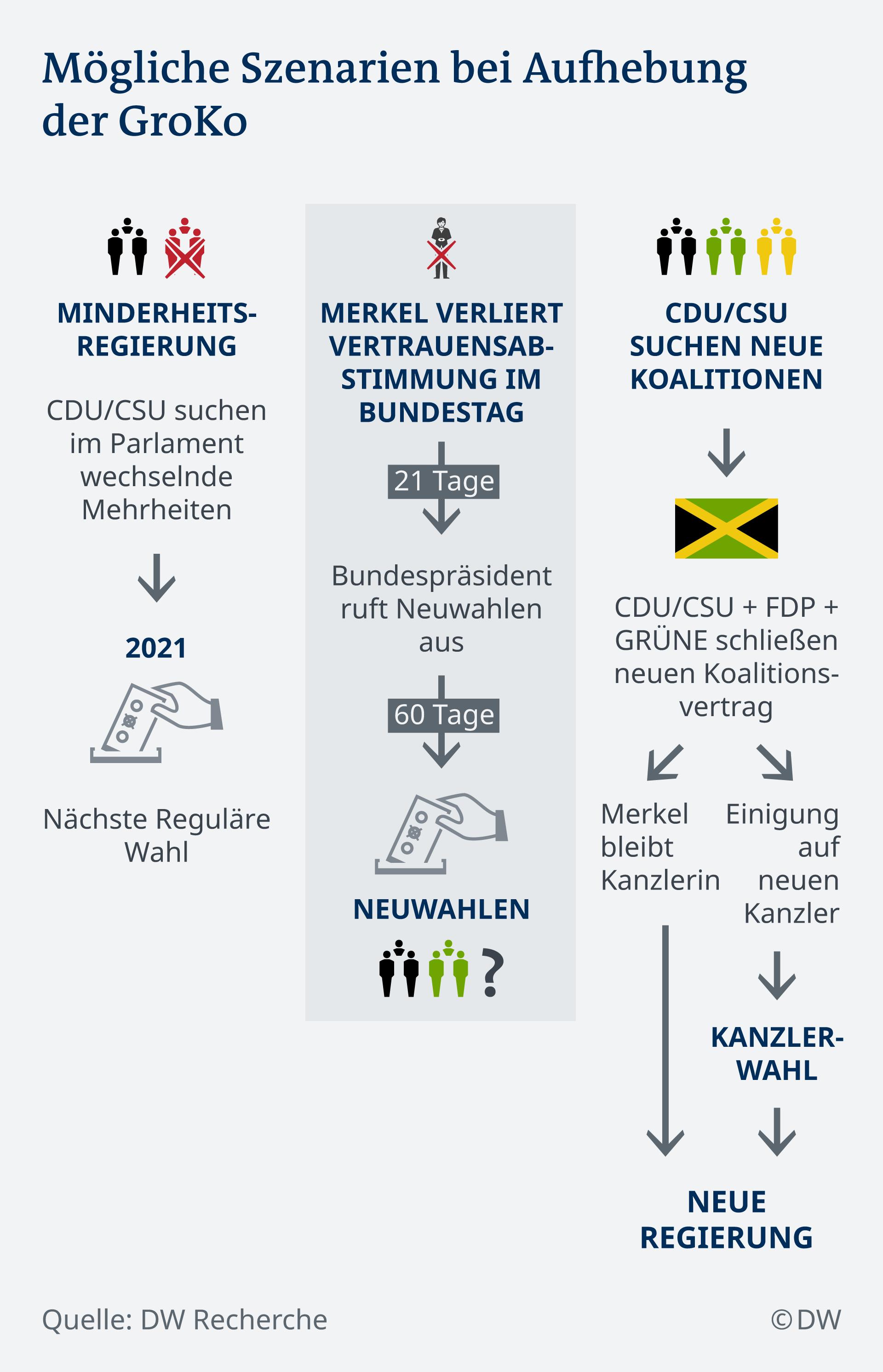 Infografik Mögliche Szenarien bei Aufhebung der GroKo DE