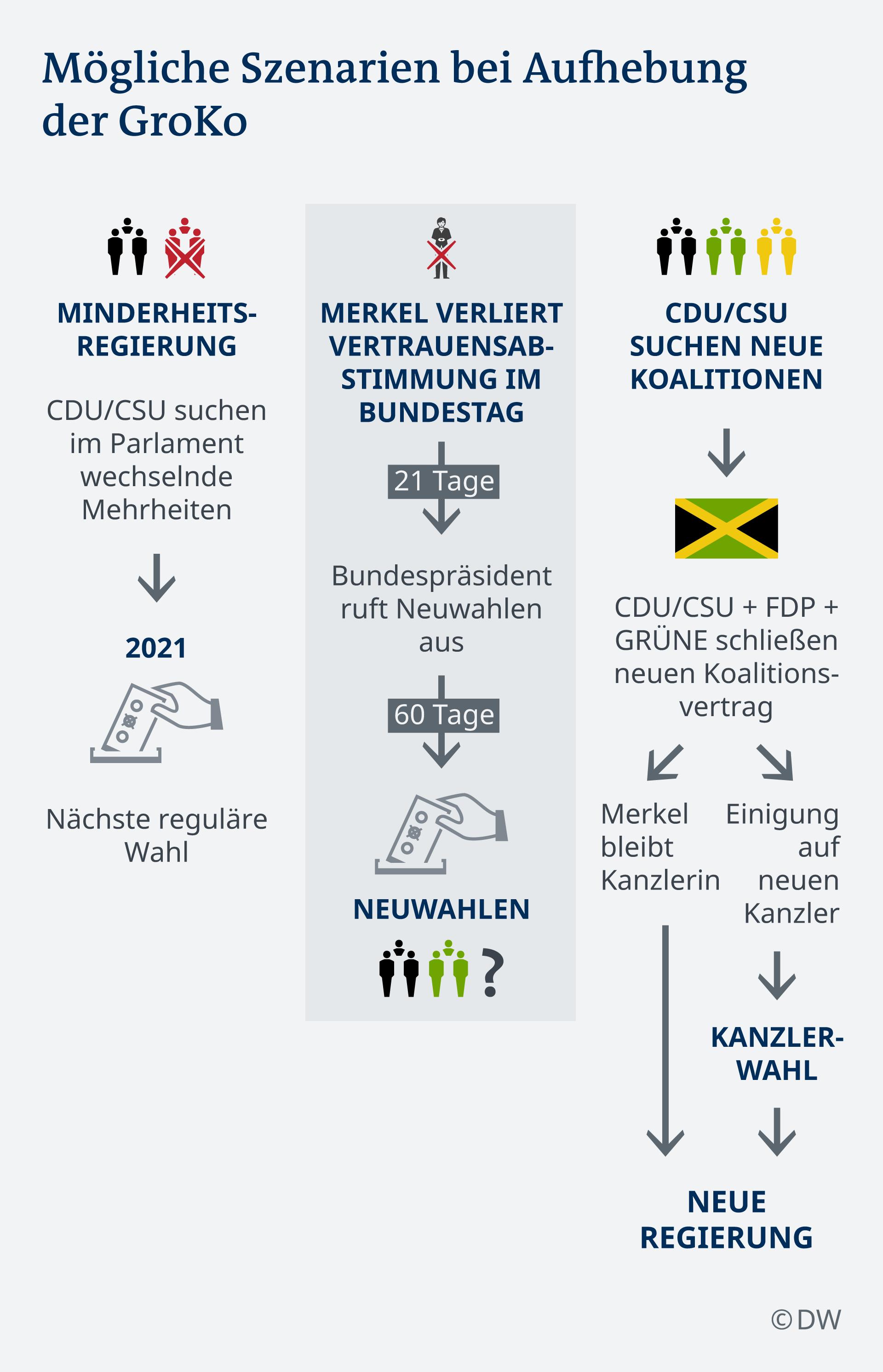 Kanzlerwahl Deutschland 2021