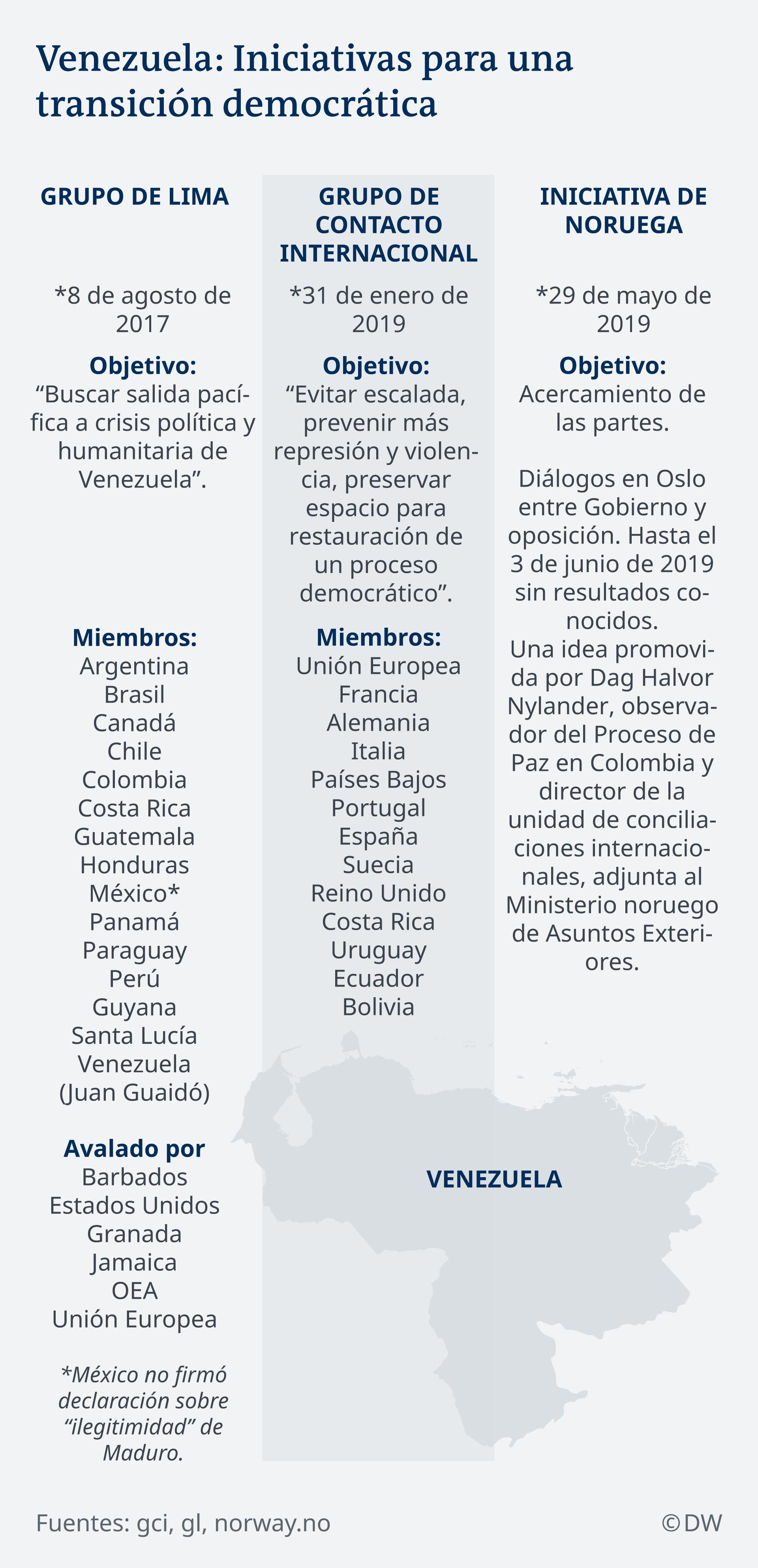 Infografik Venezuela Initiative für Demokratie ES