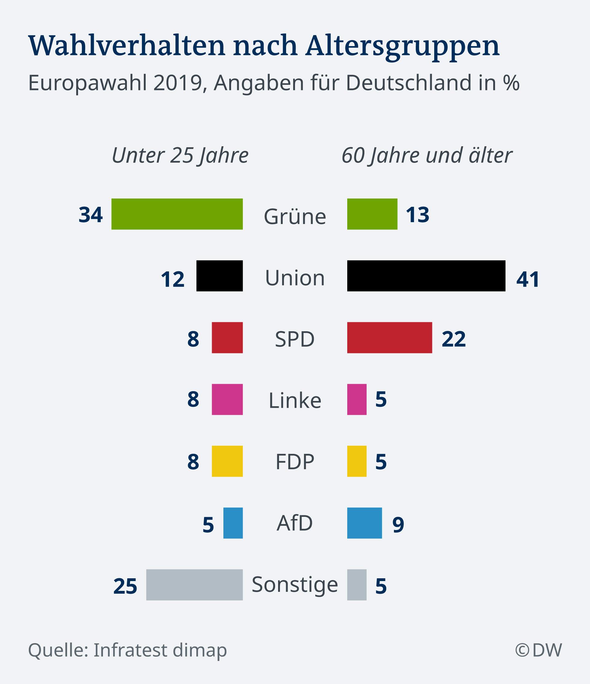Infografik Wahlverhalten nach Altersgruppen DE