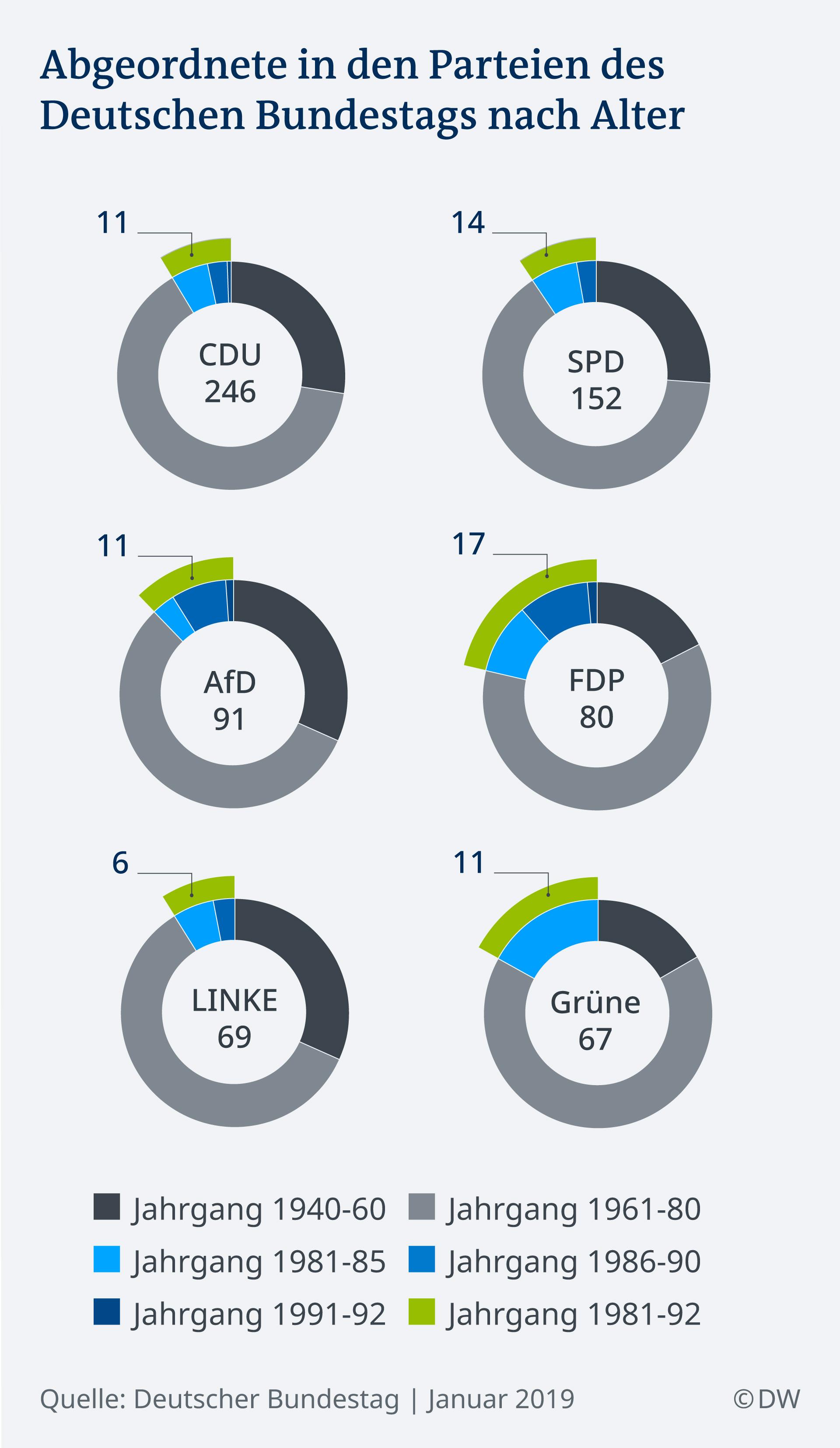 Infografik Abgeordnete nach Alter DE