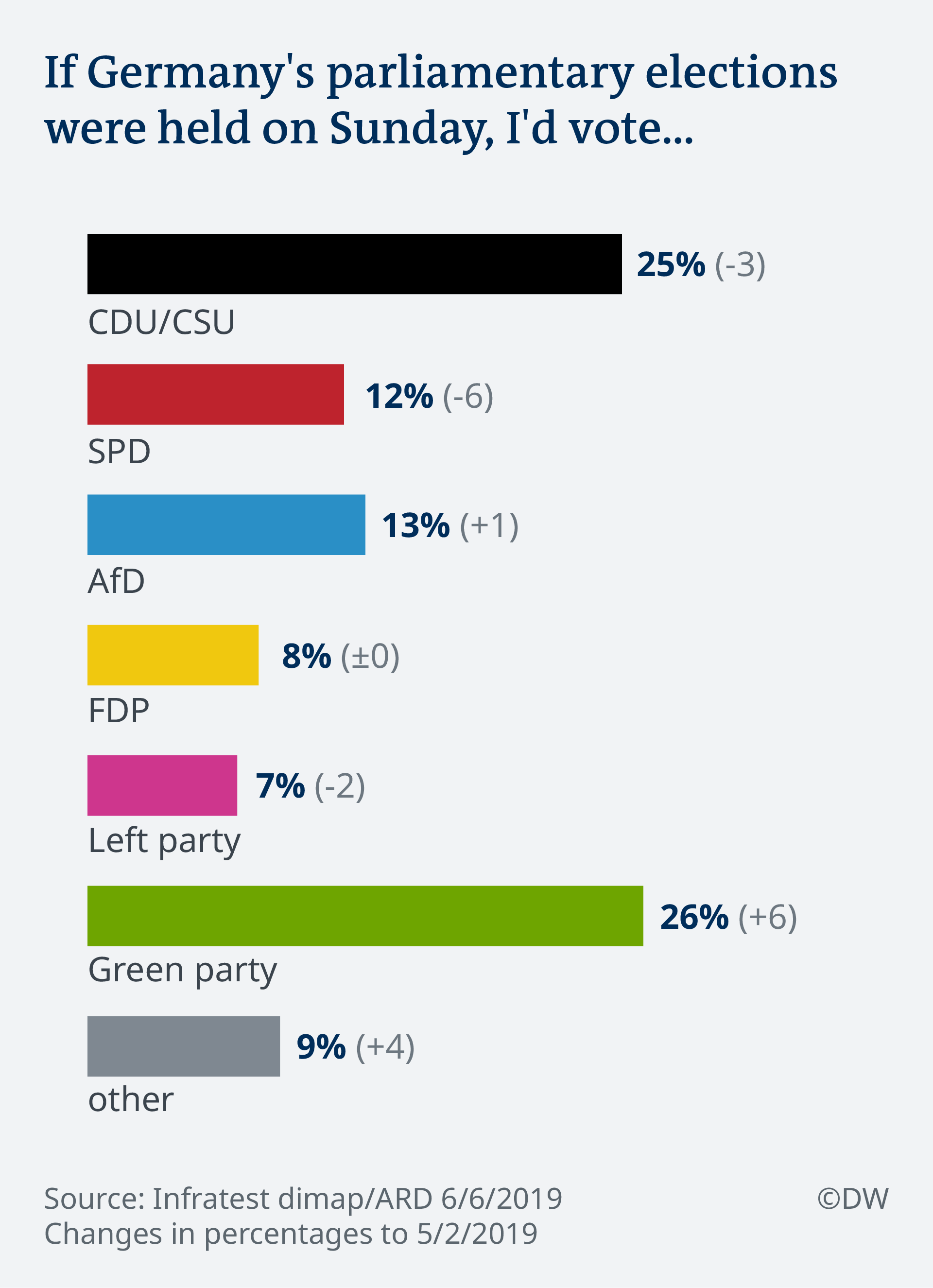 Infographic showing how Germans polled would vote if elections were held on Sunday - the Greens have 26%