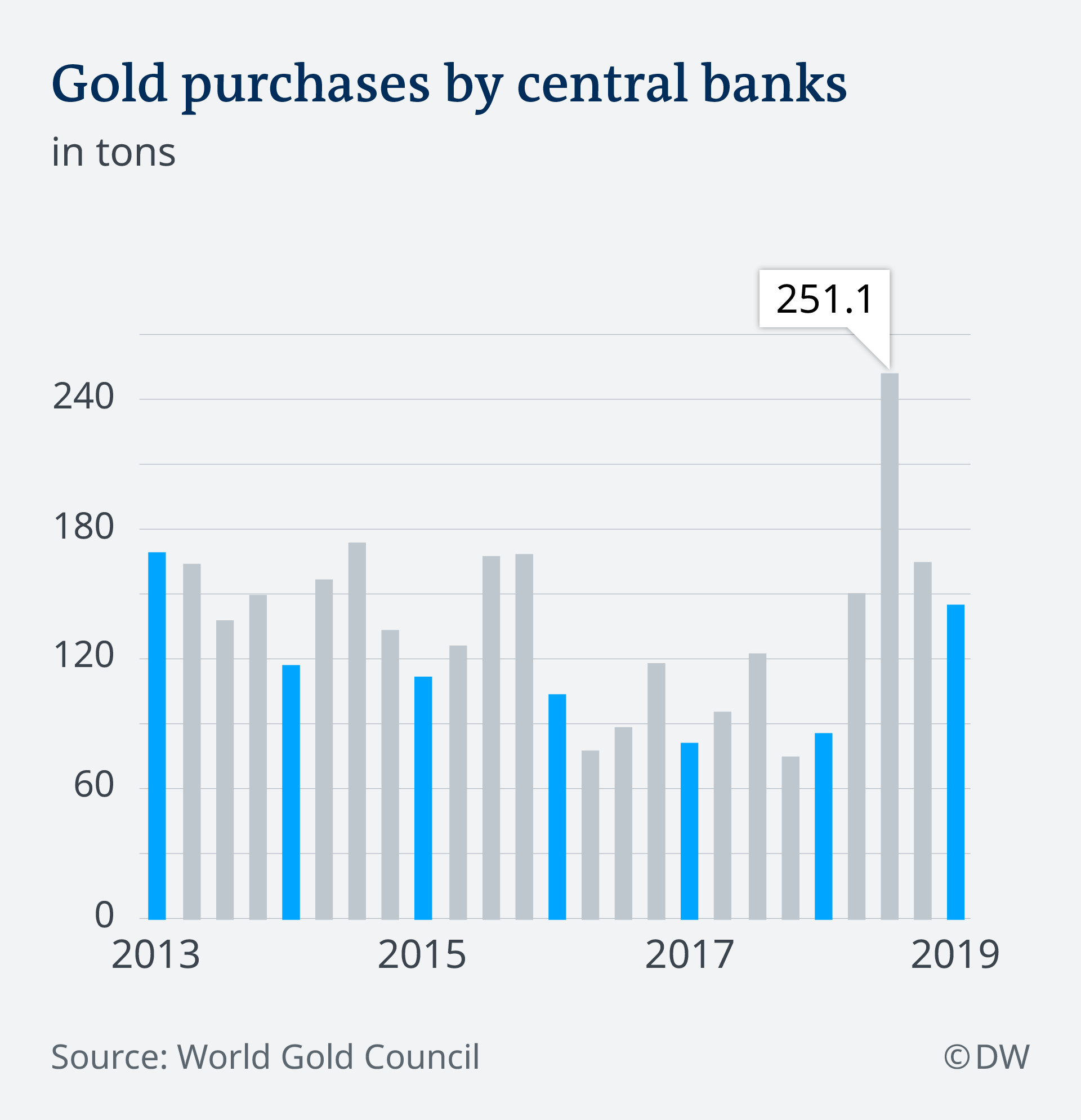 A bar chart showing gold purchases by central banks