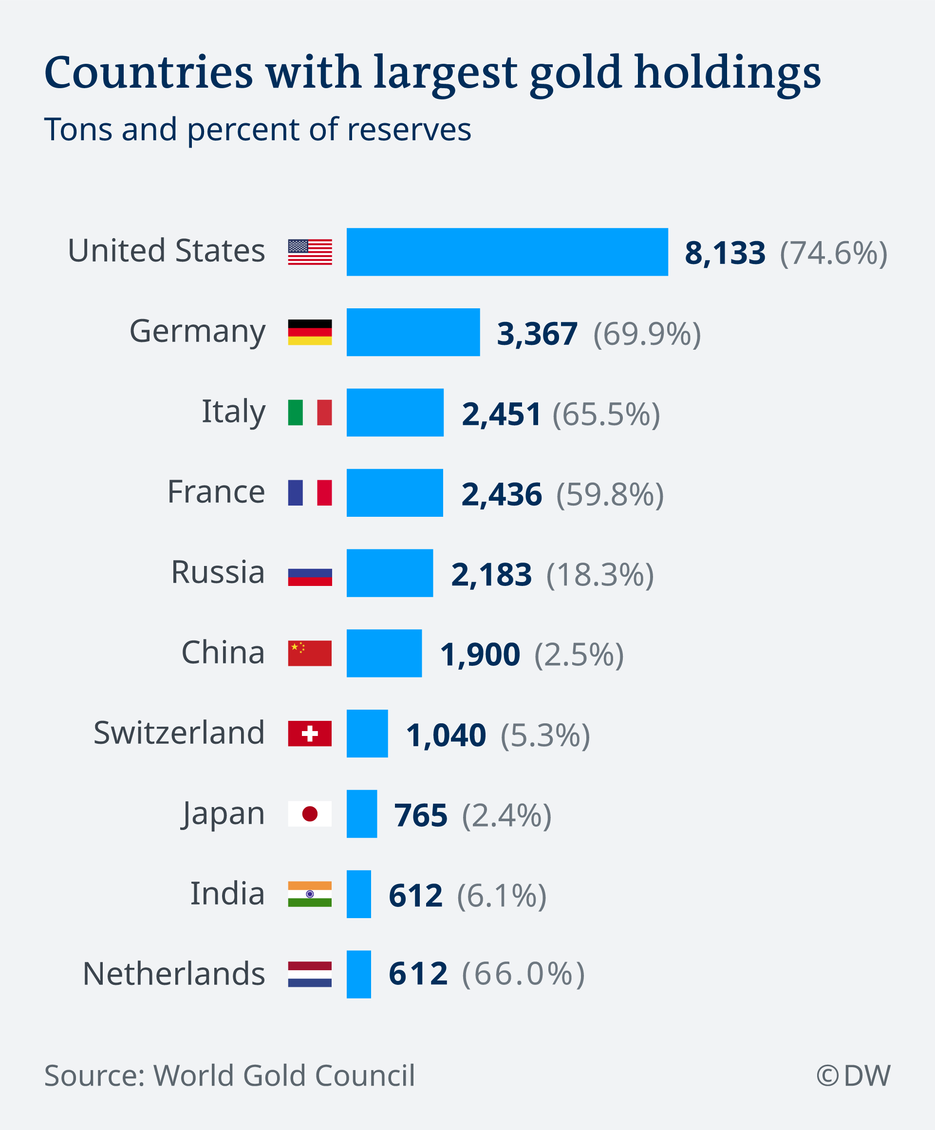 An infographic showing the countries with largest gold holdings