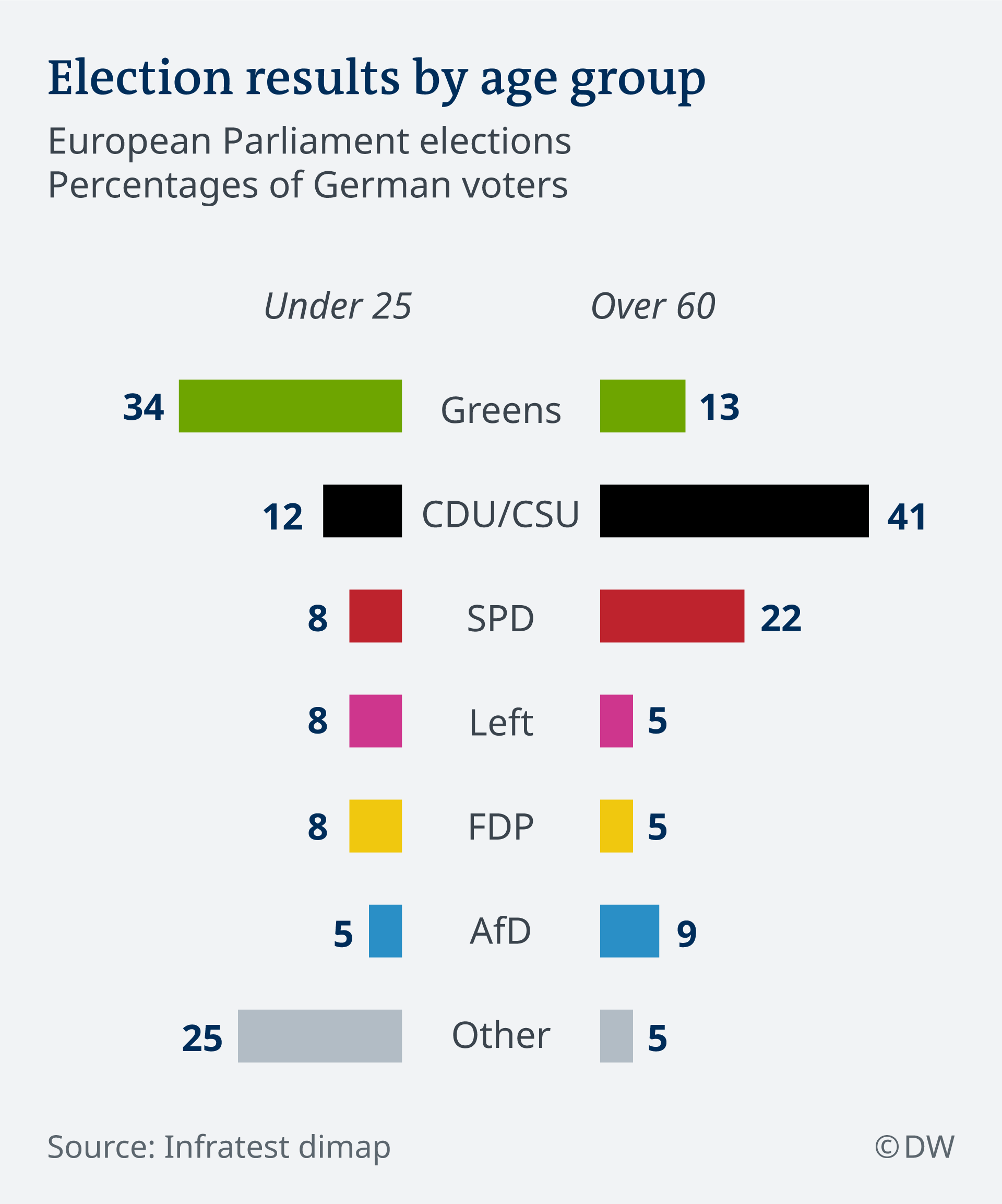 Electoral results according to age groups