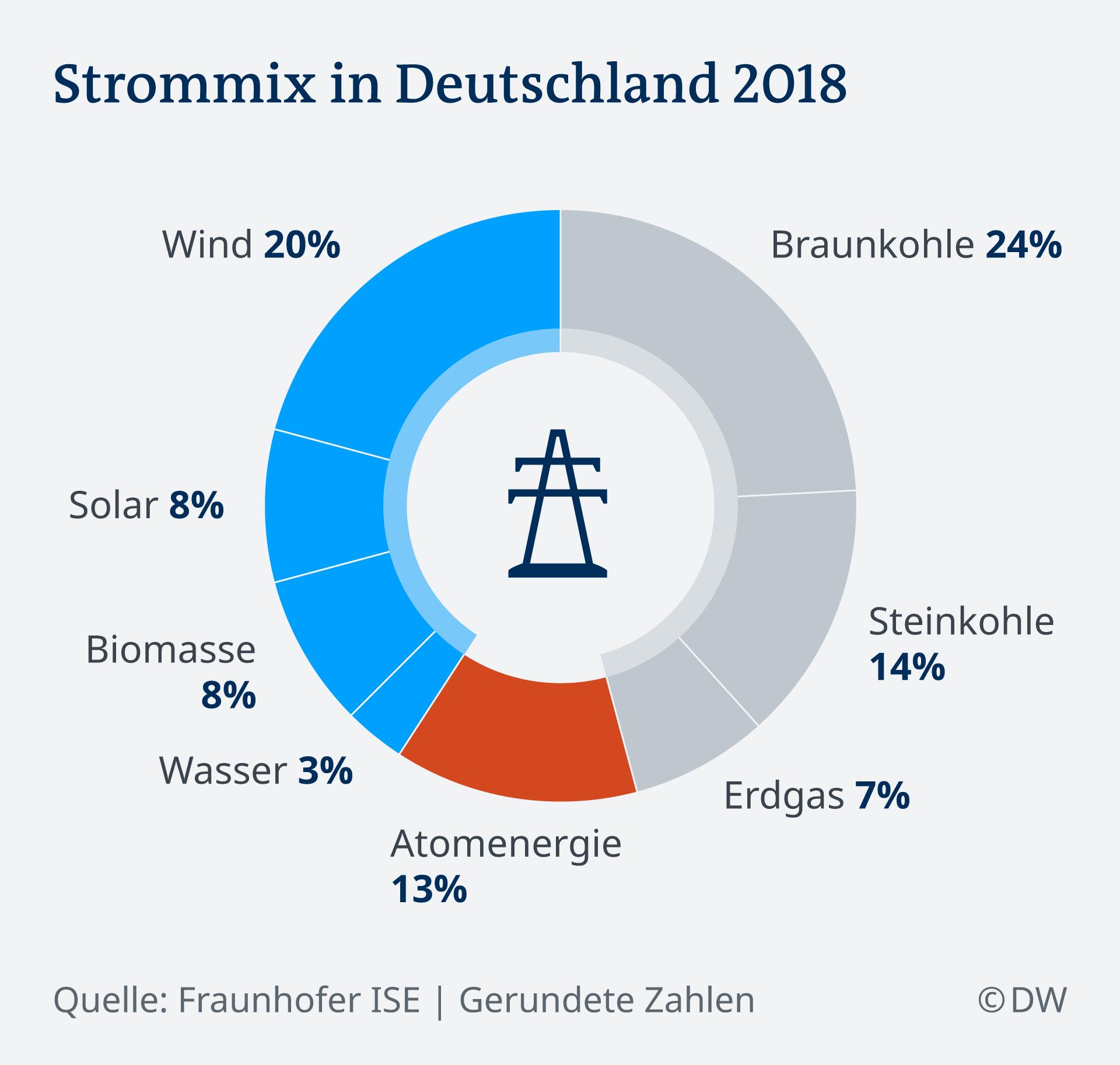 Infografik Strommix in Deutschland 2018 DE